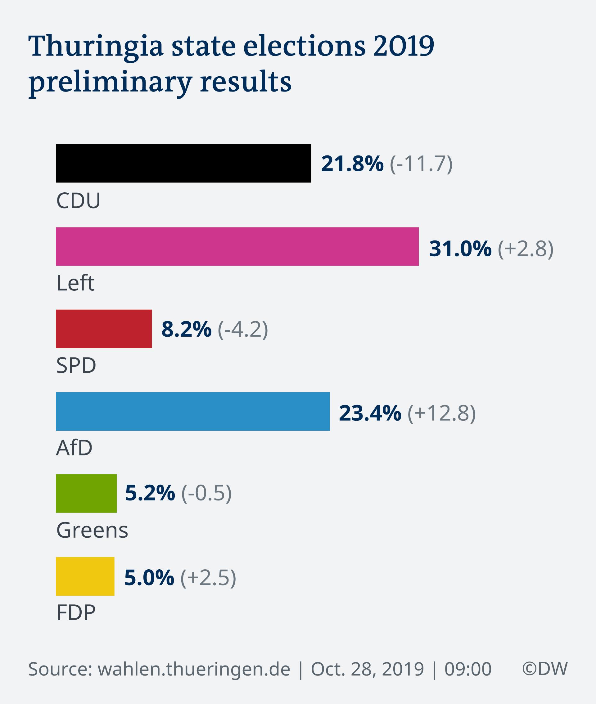 Infografik Landtagswahl Thüringen 2019 Ergebnis EN