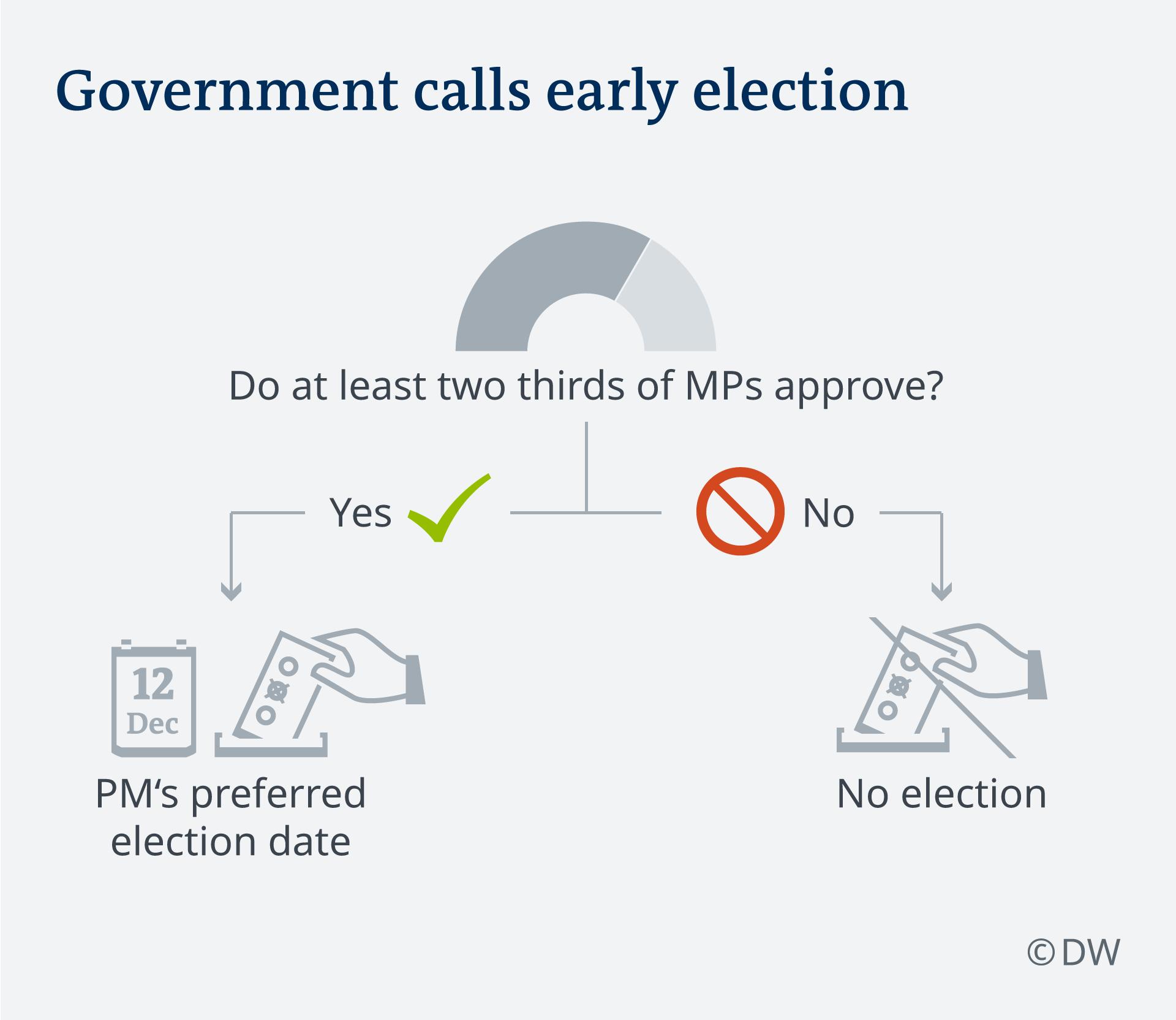 Infografik Wege zur Neuwahl 2019 UK Szenario 1 EN