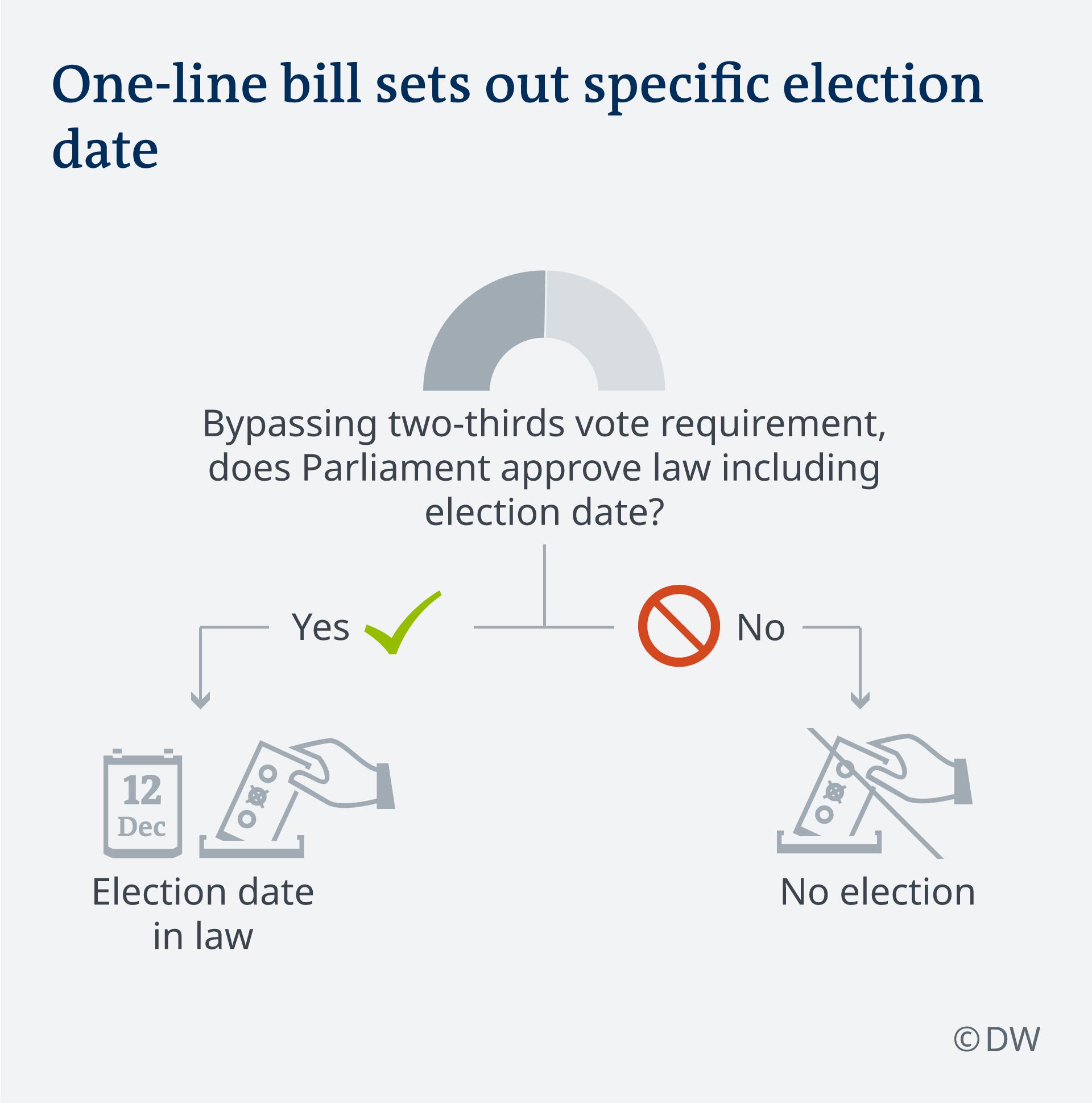 Infografik Wege zur Neuwahl 2019 UK Szenario 2 EN