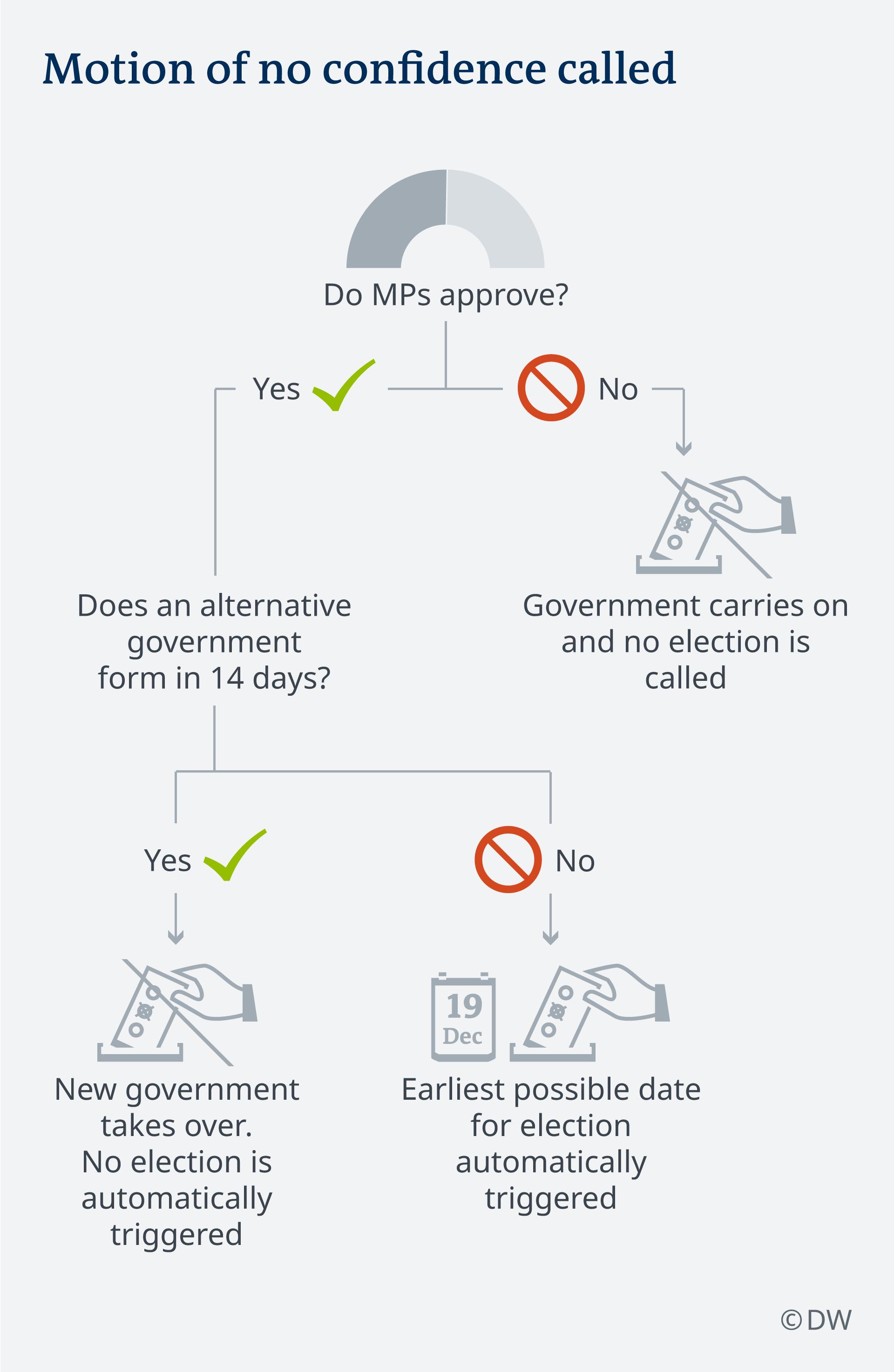 Infografik Wege zur Neuwahl 2019 UK Szenario 3 EN