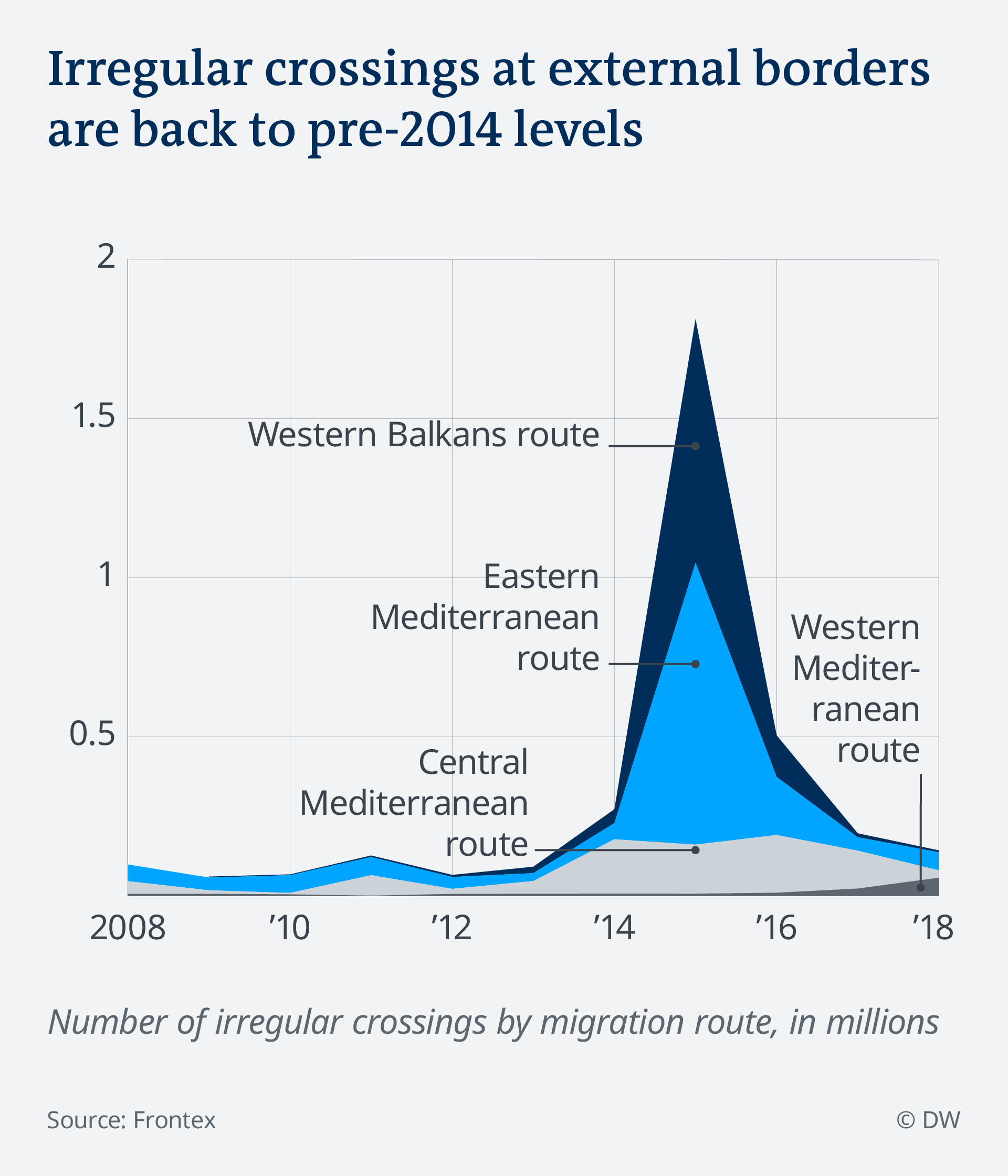 Intrări ilegale în UE, în funcție de ruta de migrație