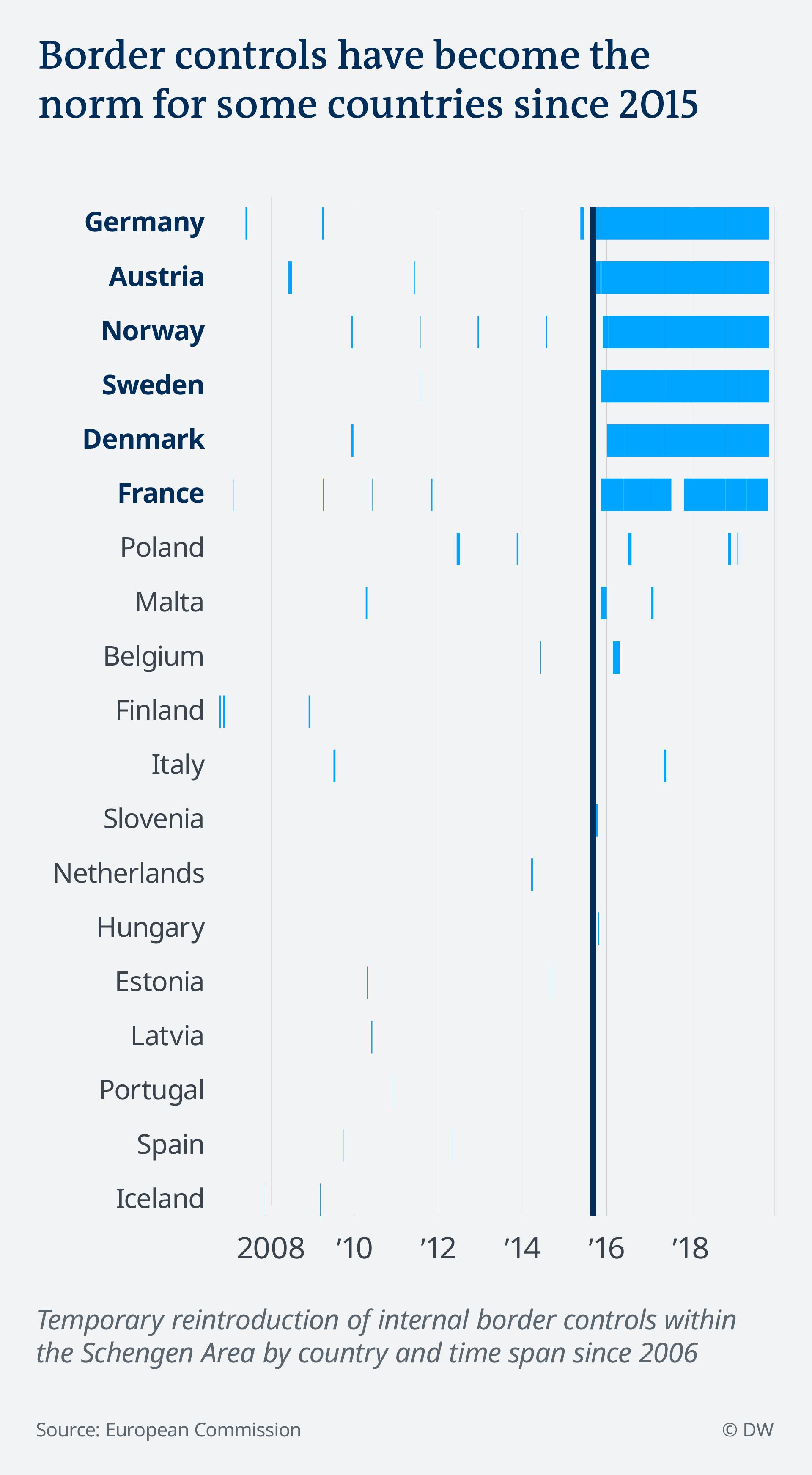 Controale la frontieră în țările din spațiul Schengen