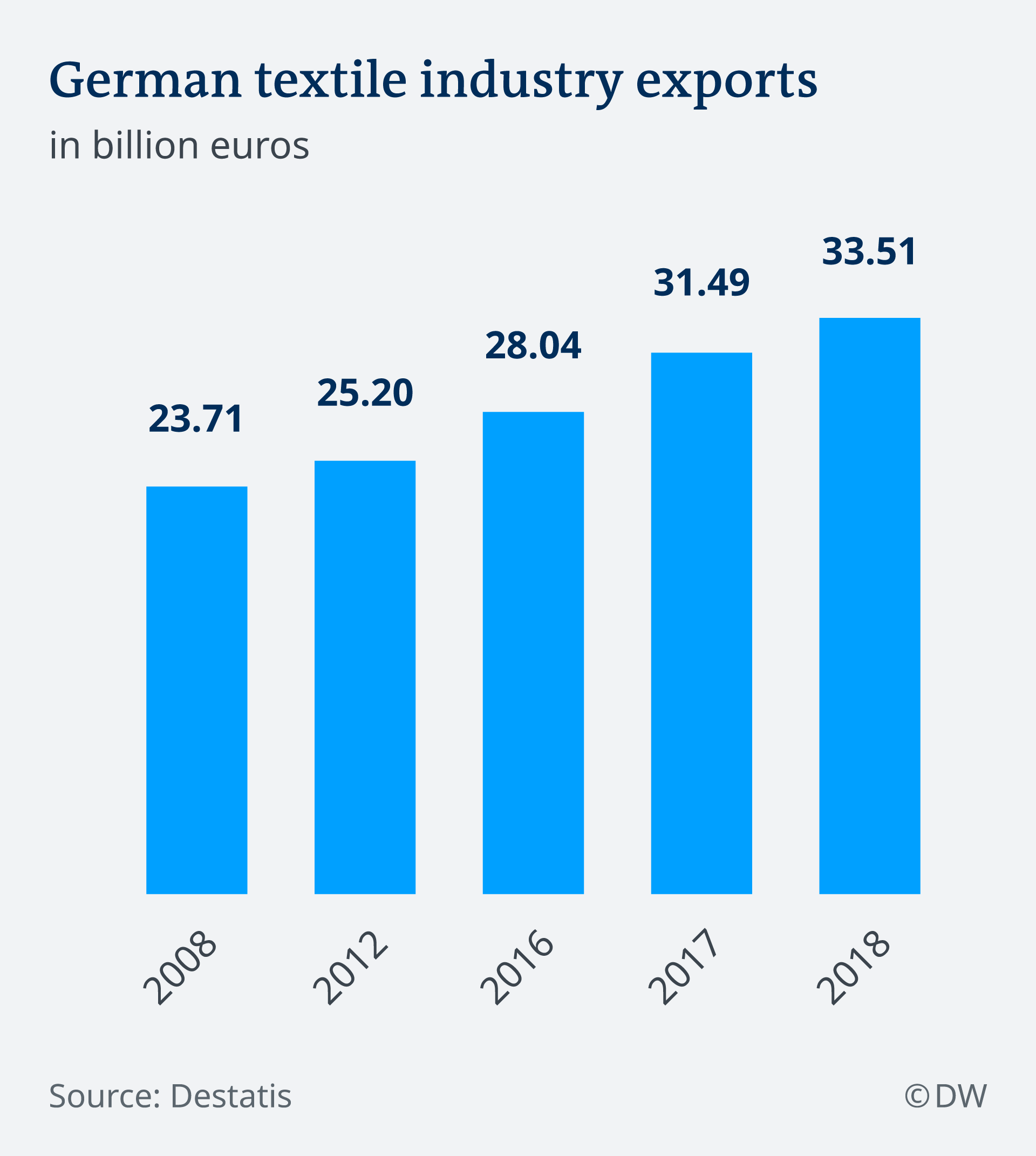 German textile industry exports