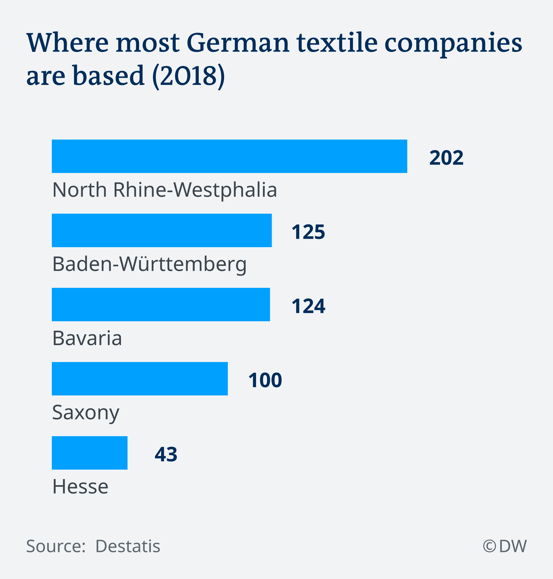 Where most German textile firms are based