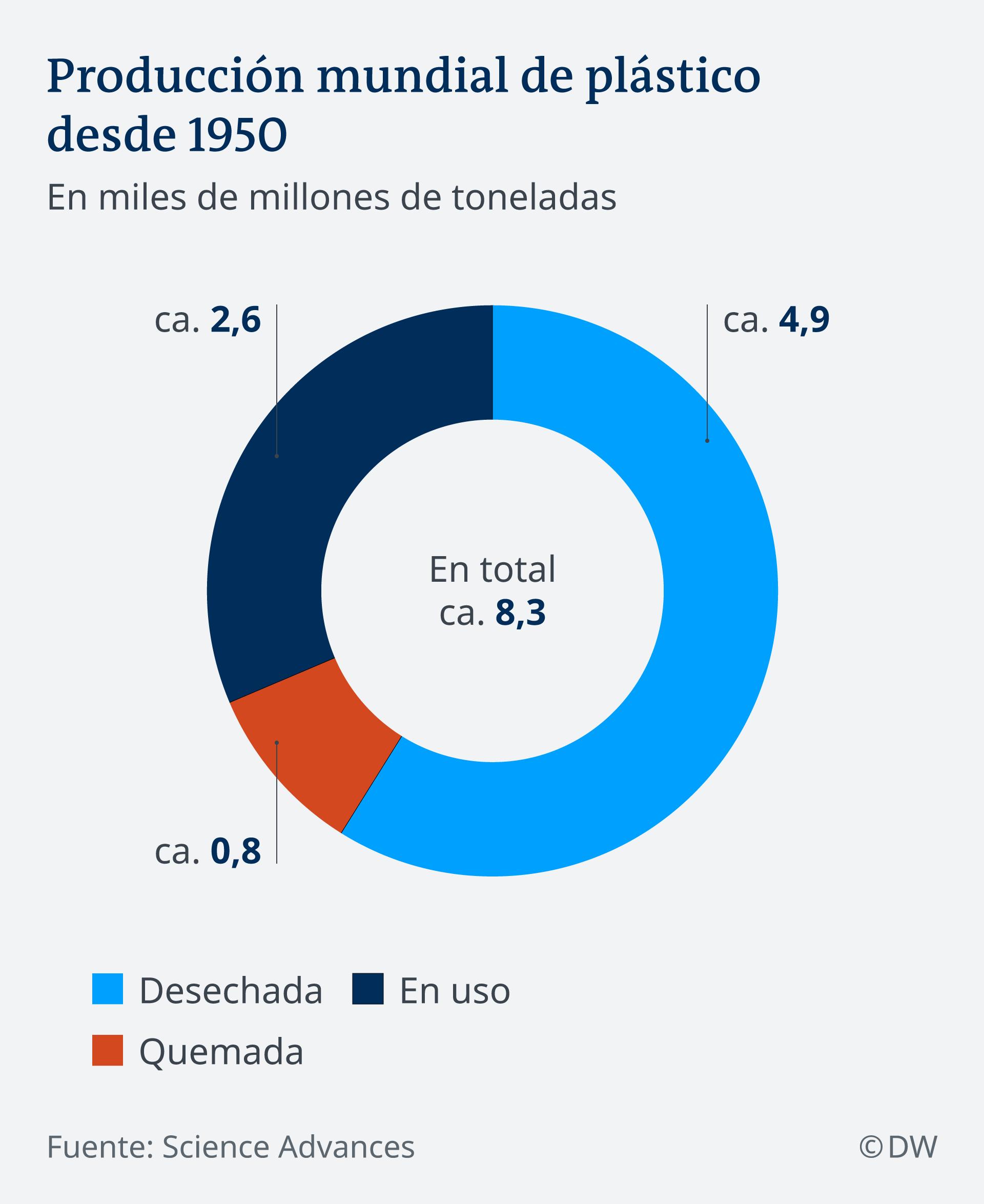 Infografik weltweite Plastikproduktion seit 1950 ES