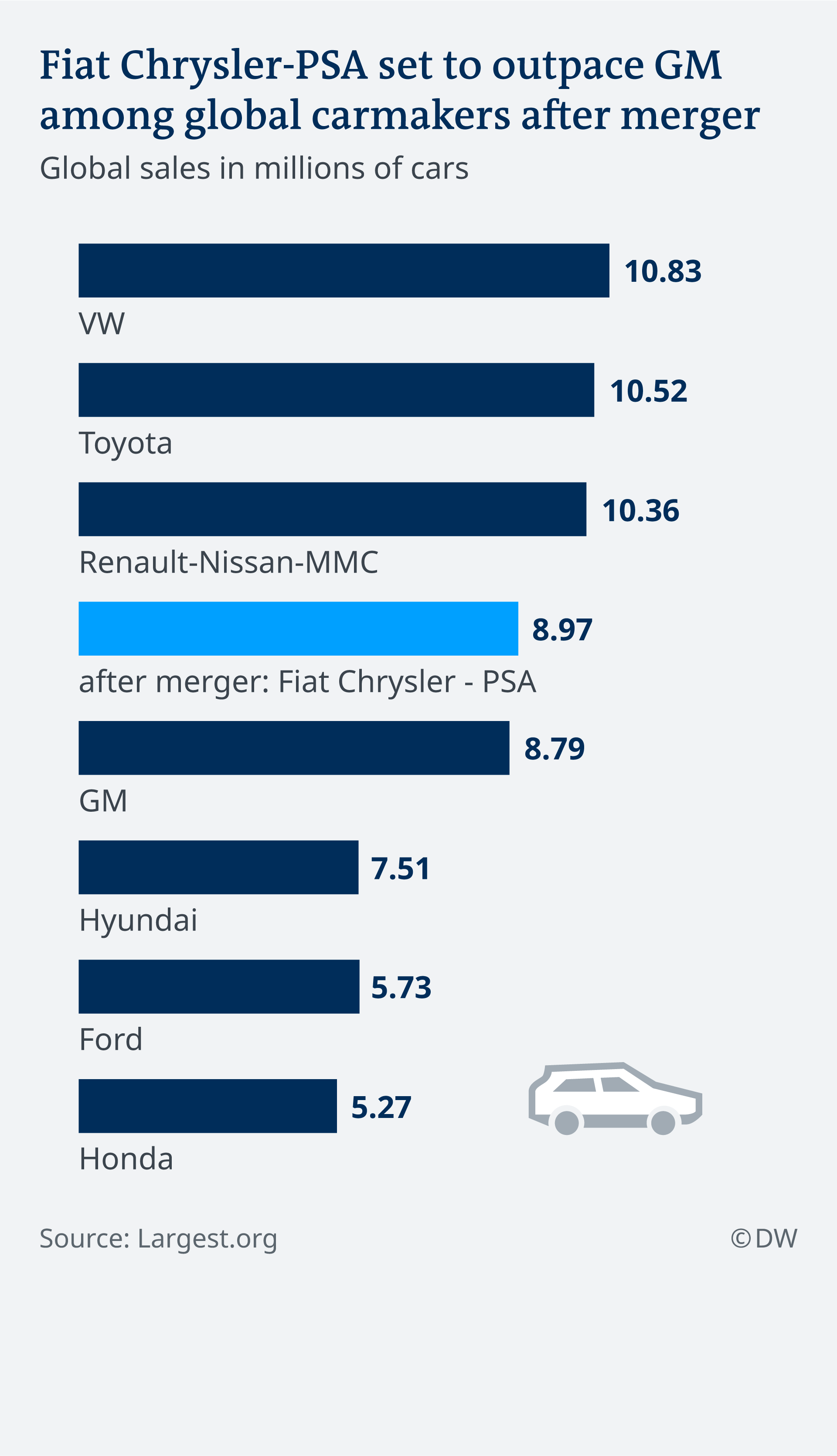 Infografik größte Automobilhersteller EN