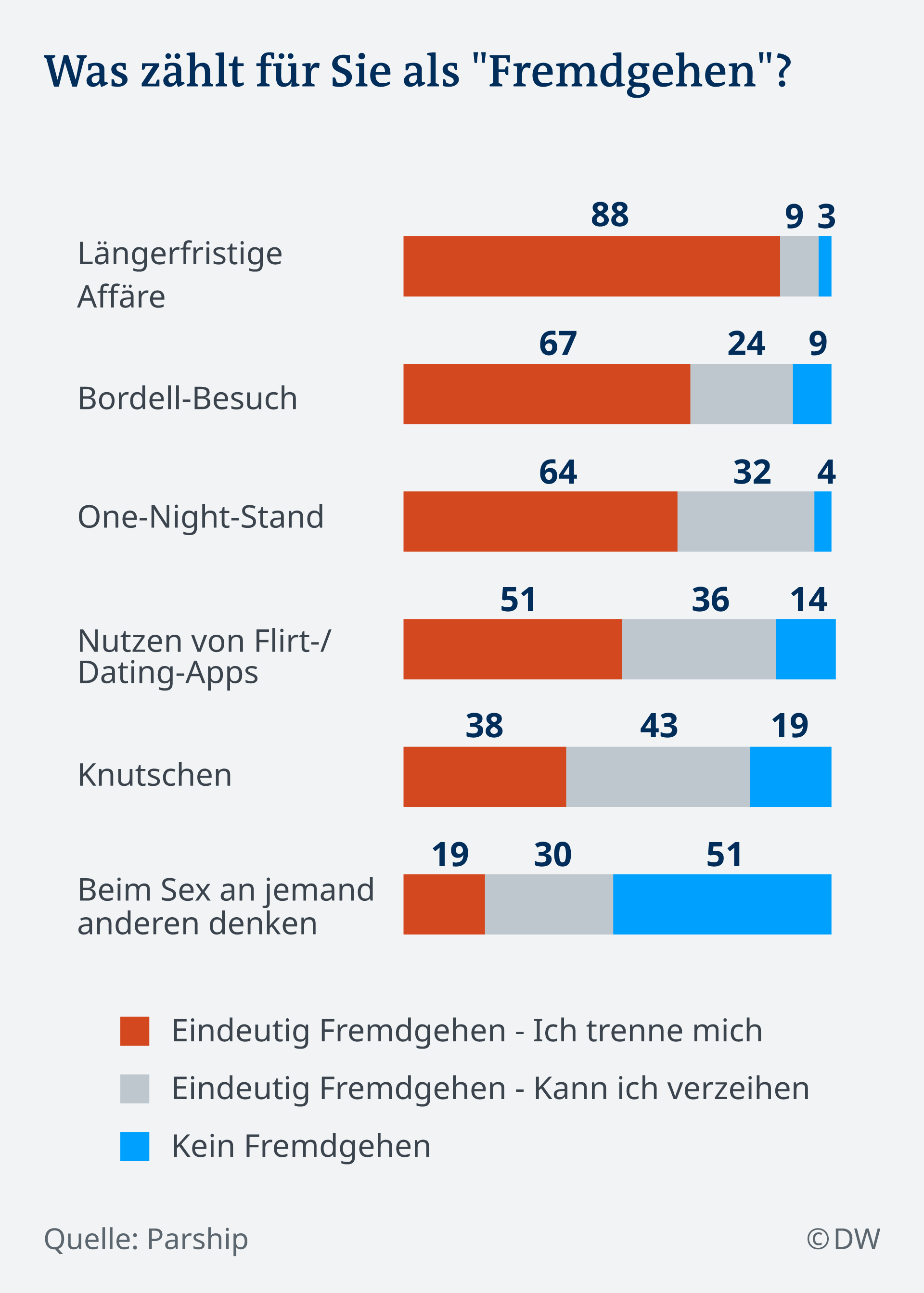 Infografik Umfrage Fremdgehen DE