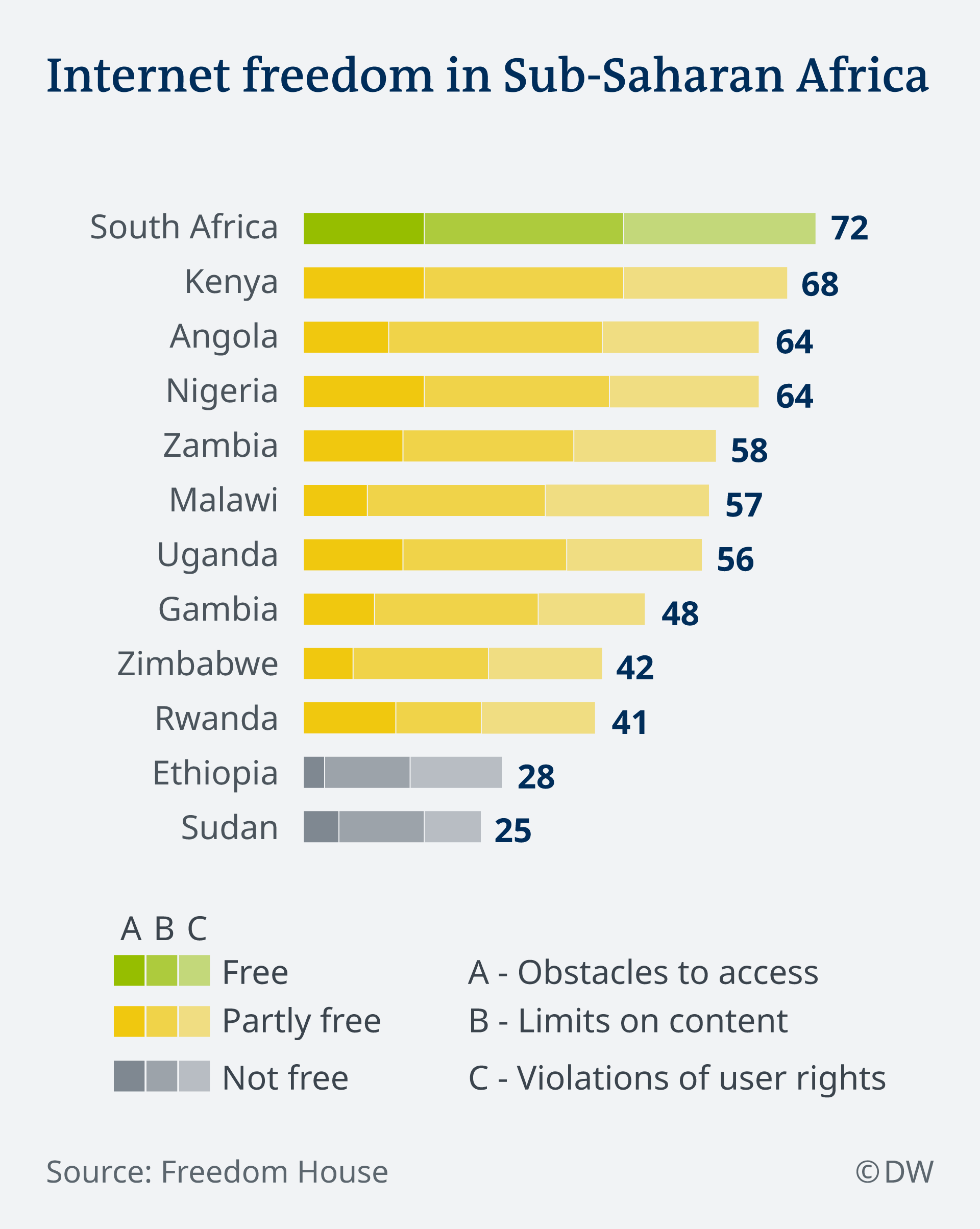 Infograph showing internet freedom in Africa