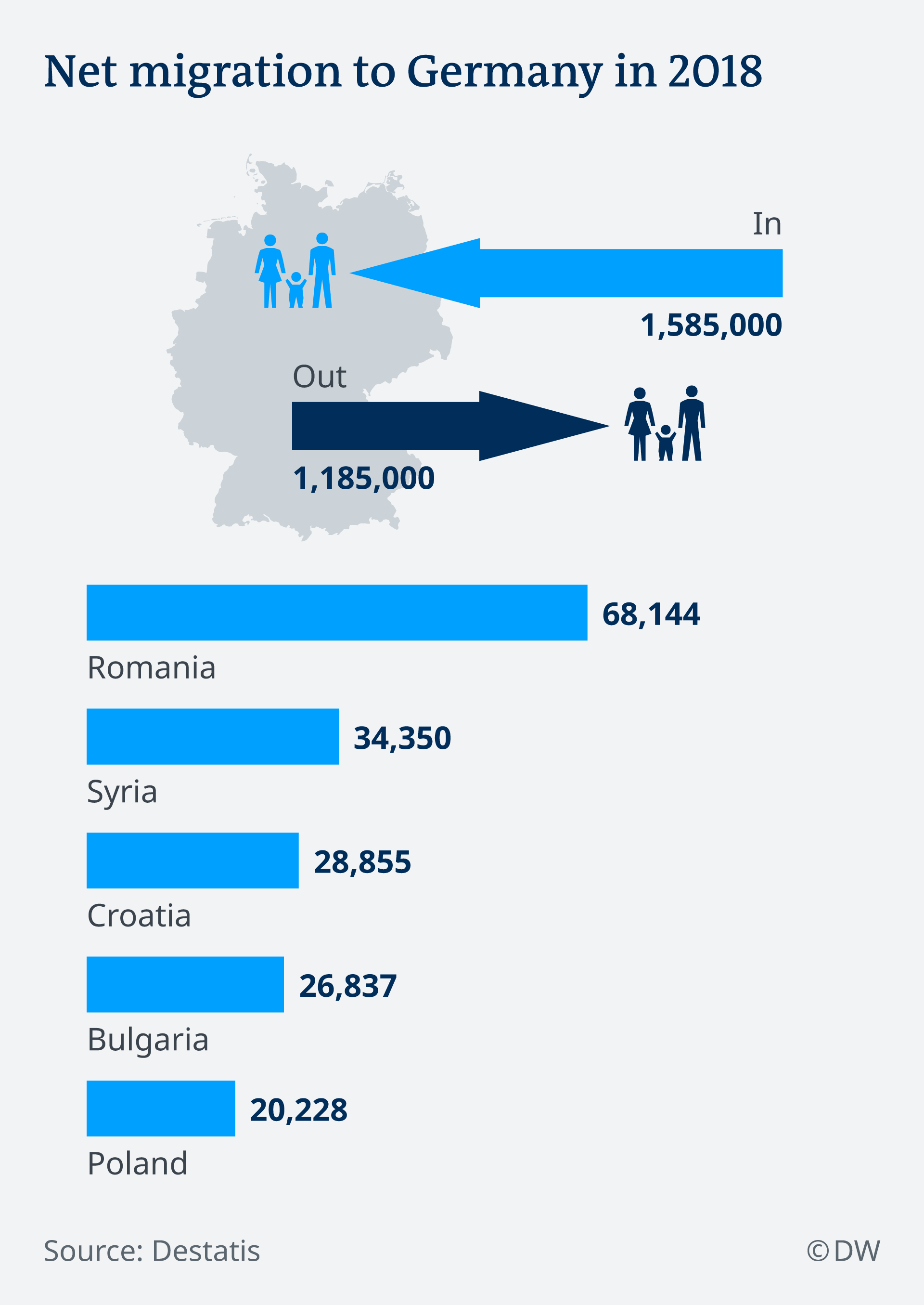 Infografik Migration Deutschland 2018 EN