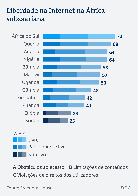 Infografik freies Internet Afrika PT