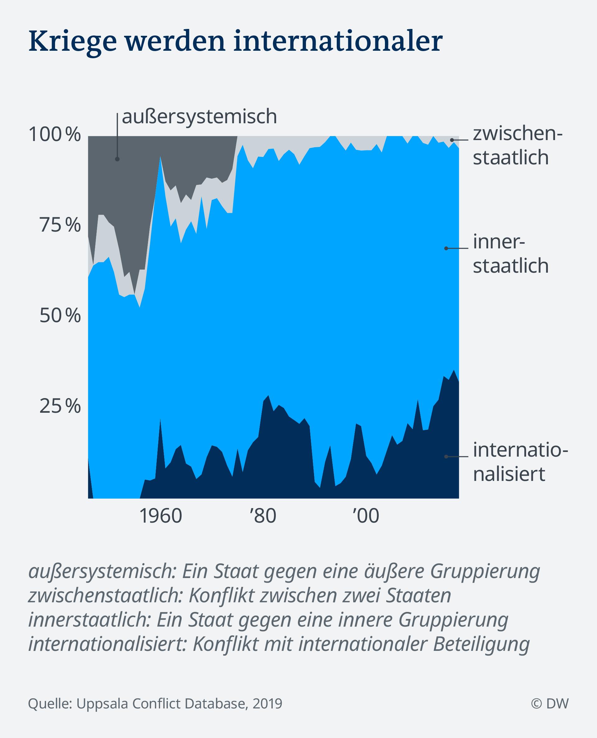 Datenvisualisierung Kriege Konflikte Mauerfall: Typ über Zeit
