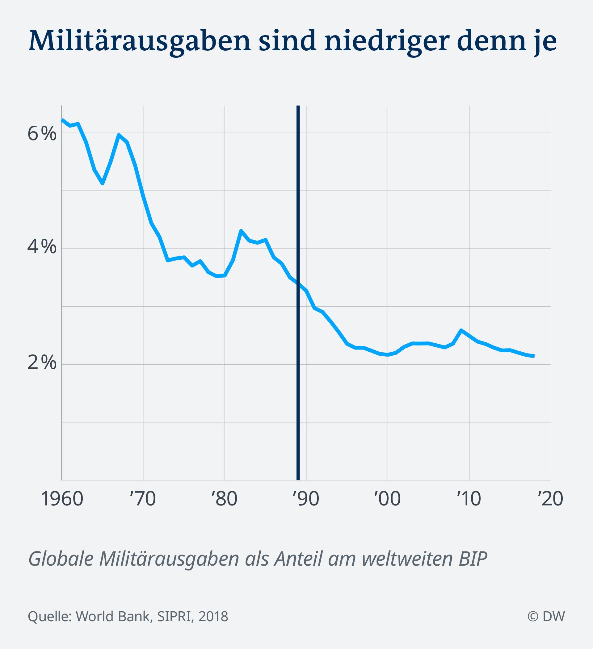 Datenvisualisierung Kriege Konflikte Mauerfall: Militärausgaben