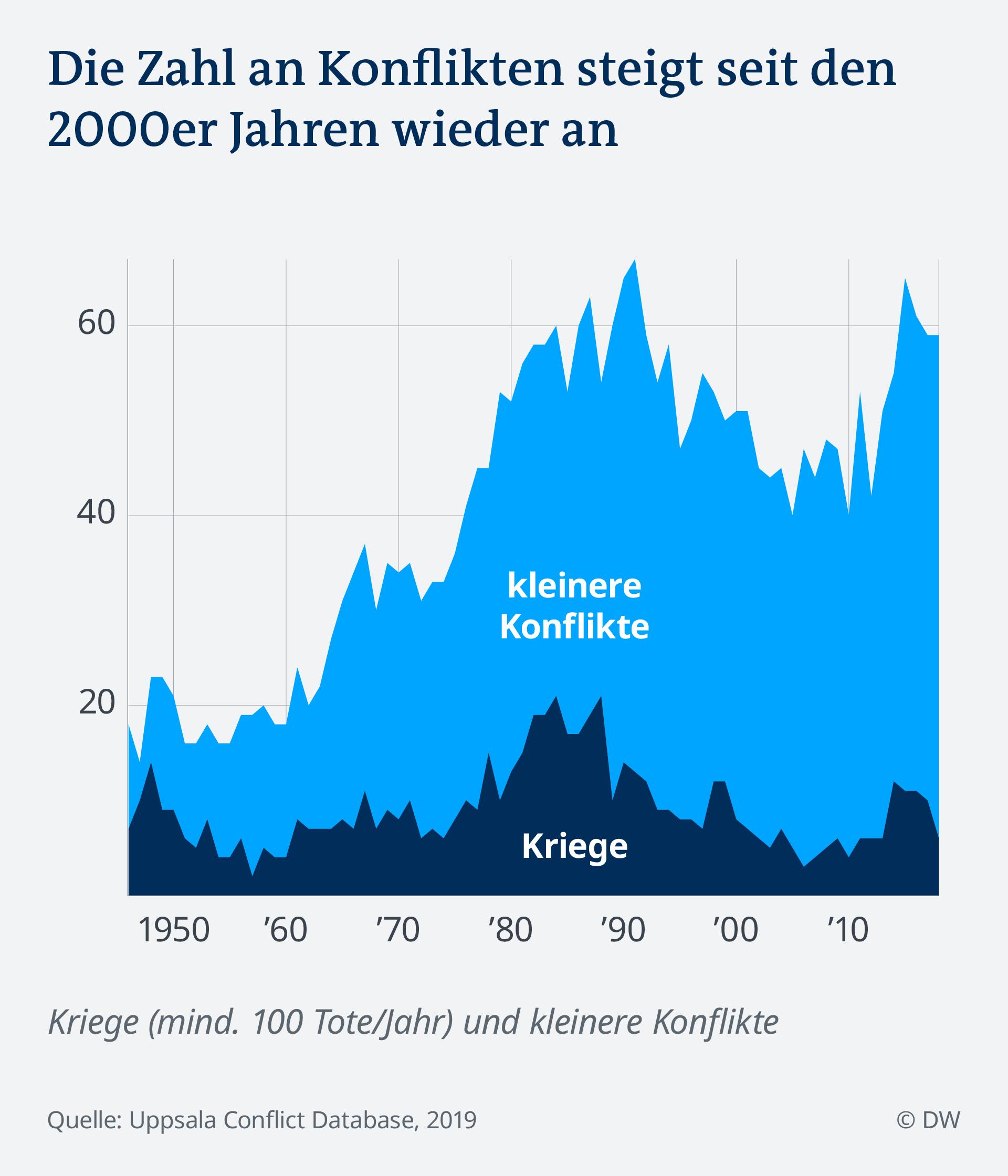 Datenvisualisierung Kriege Konflikte Mauerfall: Anzahl über Zeit