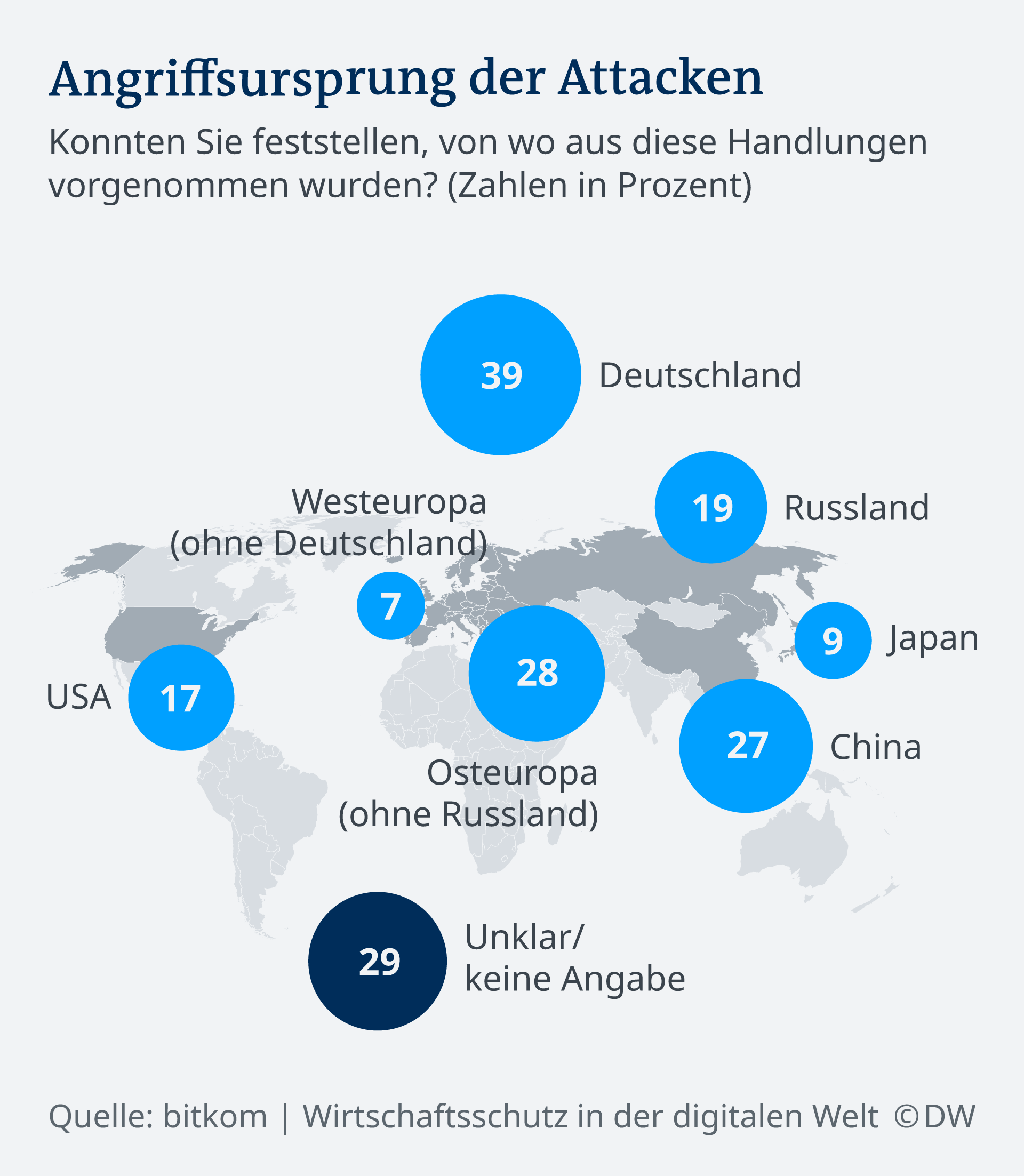 Infografik Attacken Industrie DE neu
