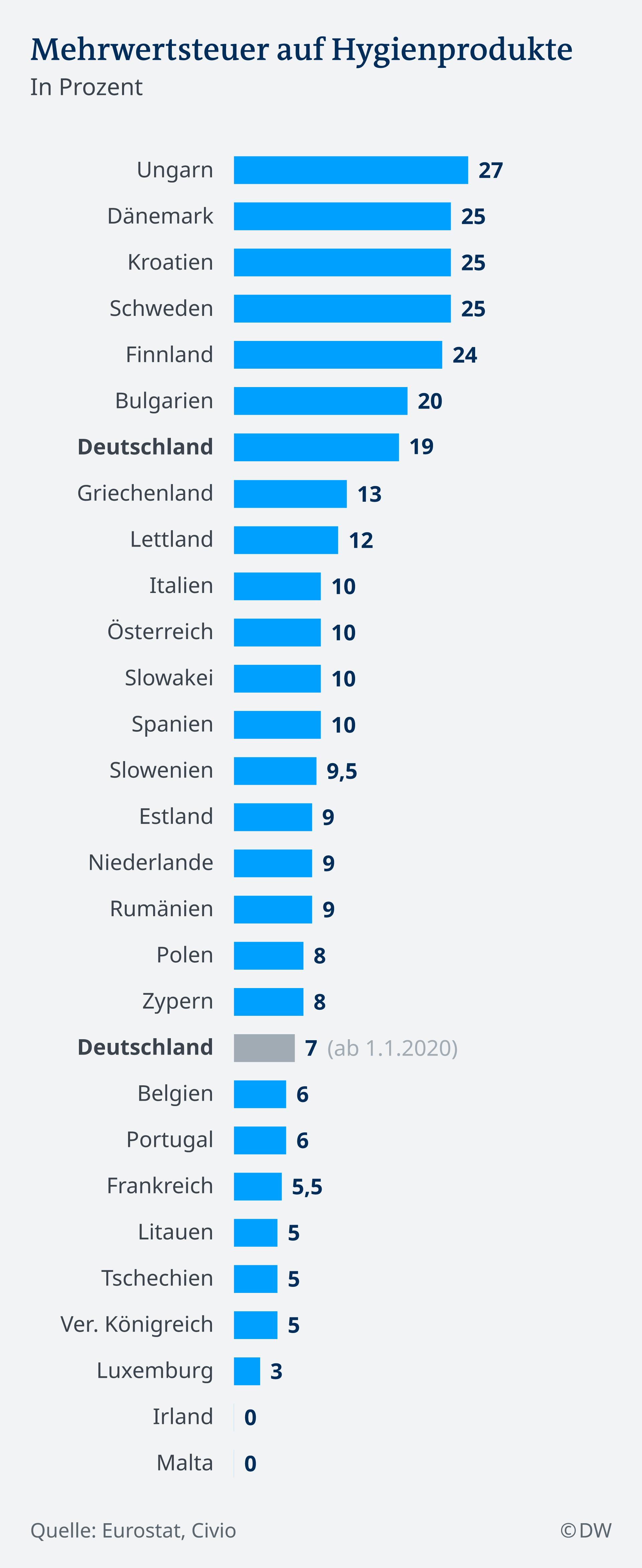 Infografik Mehrwertsteuer Hygienprodukte DE