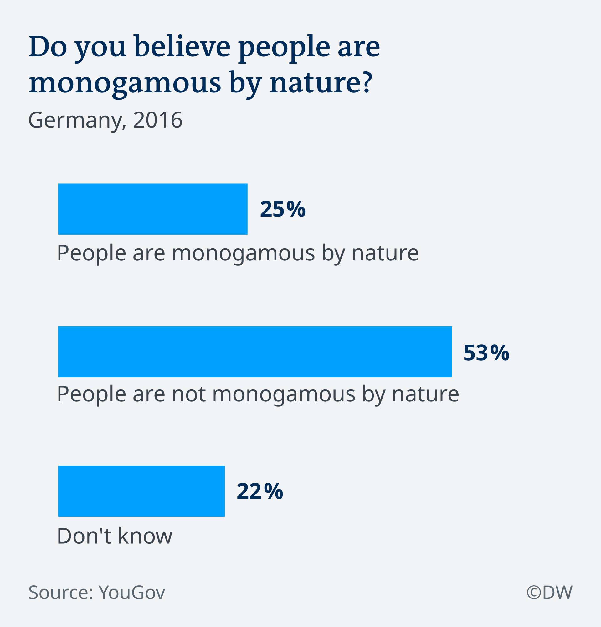 Infografik Do you believe people are monogamous by nature? EN