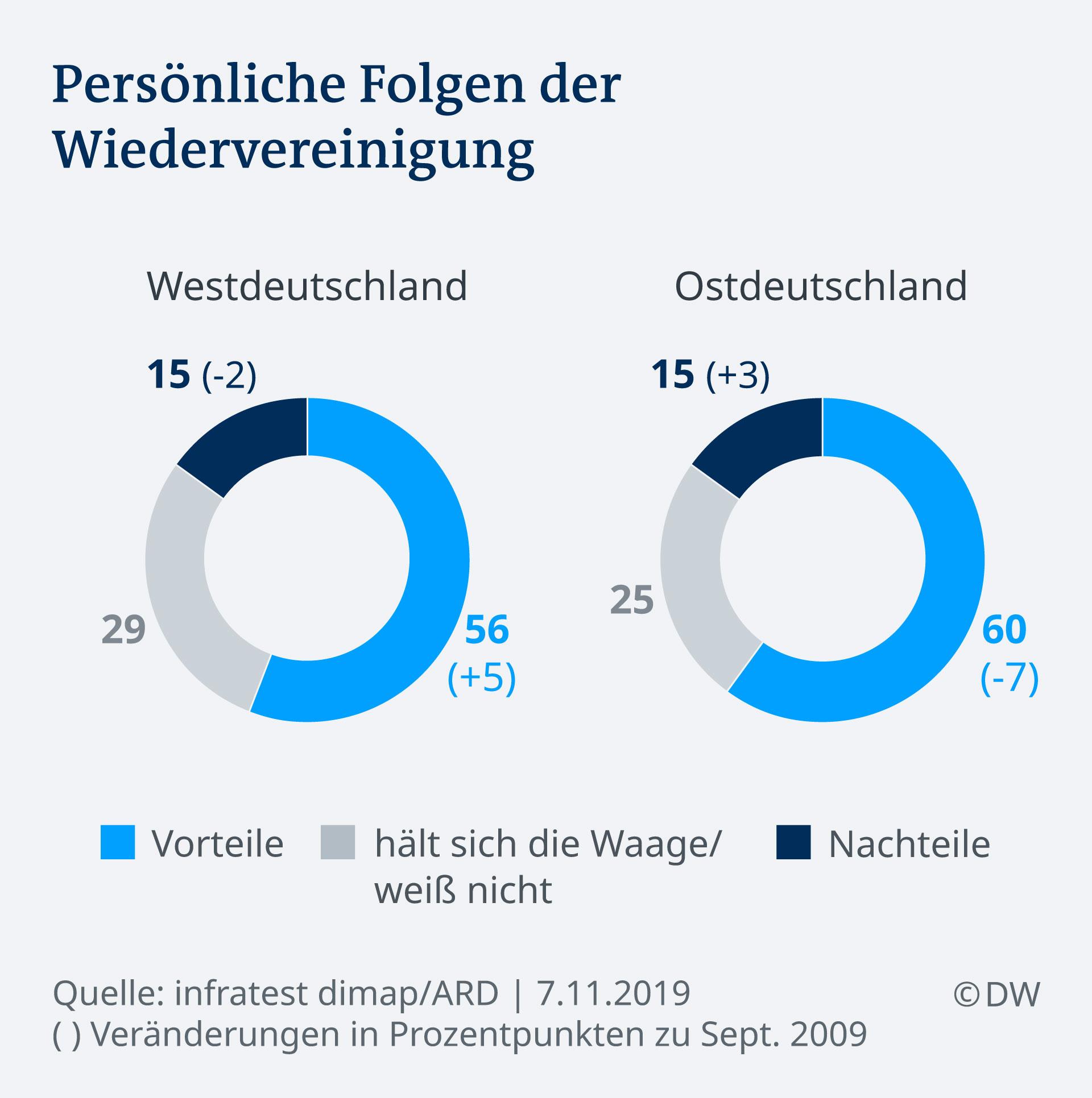Ost Und West Eint Mehr Als Sie Trennt Deutschland Dw 07 11 2019