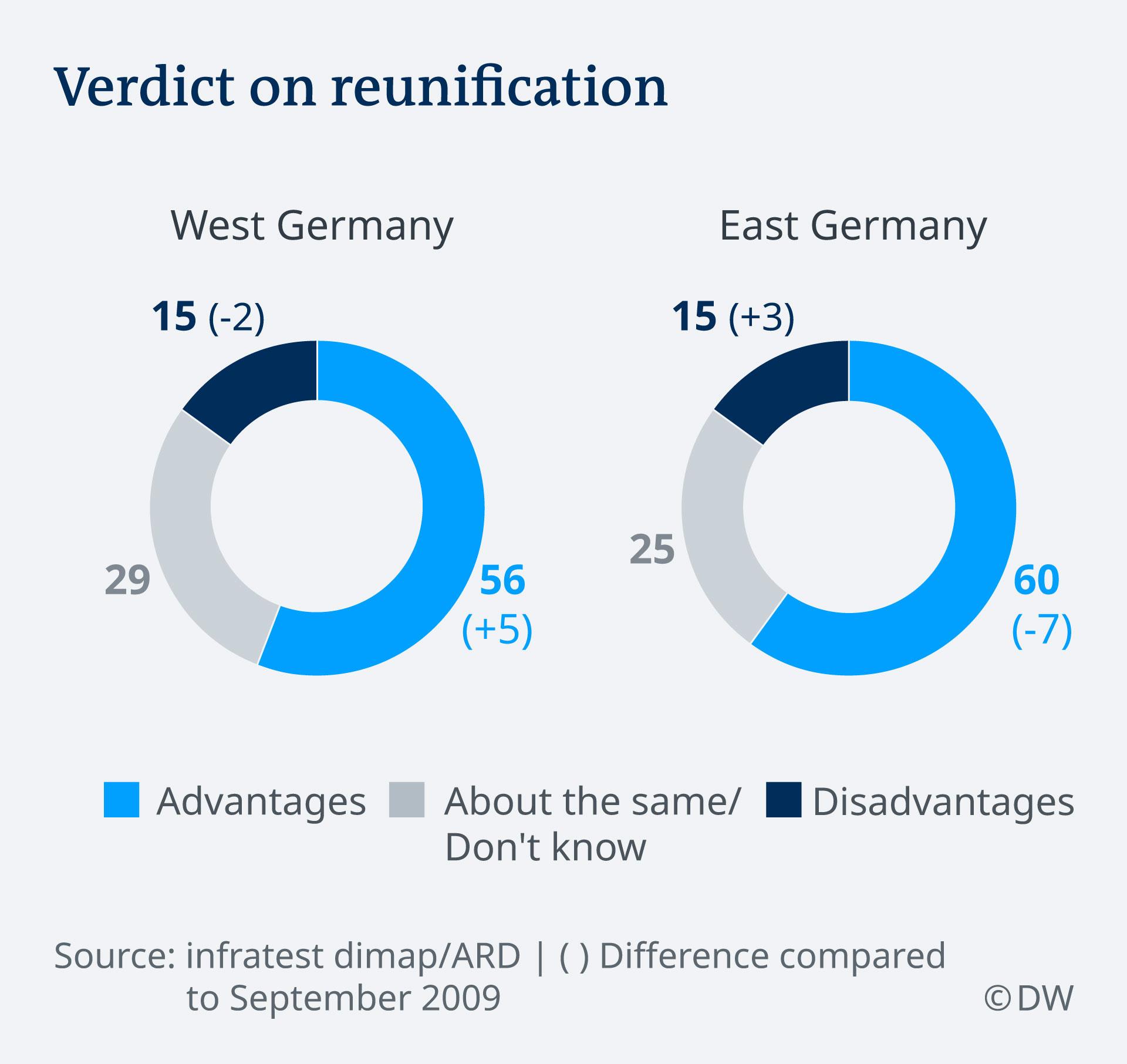 Sondajul ARD-Deutschlandtrend privind consecinţele reunificării Germaniei