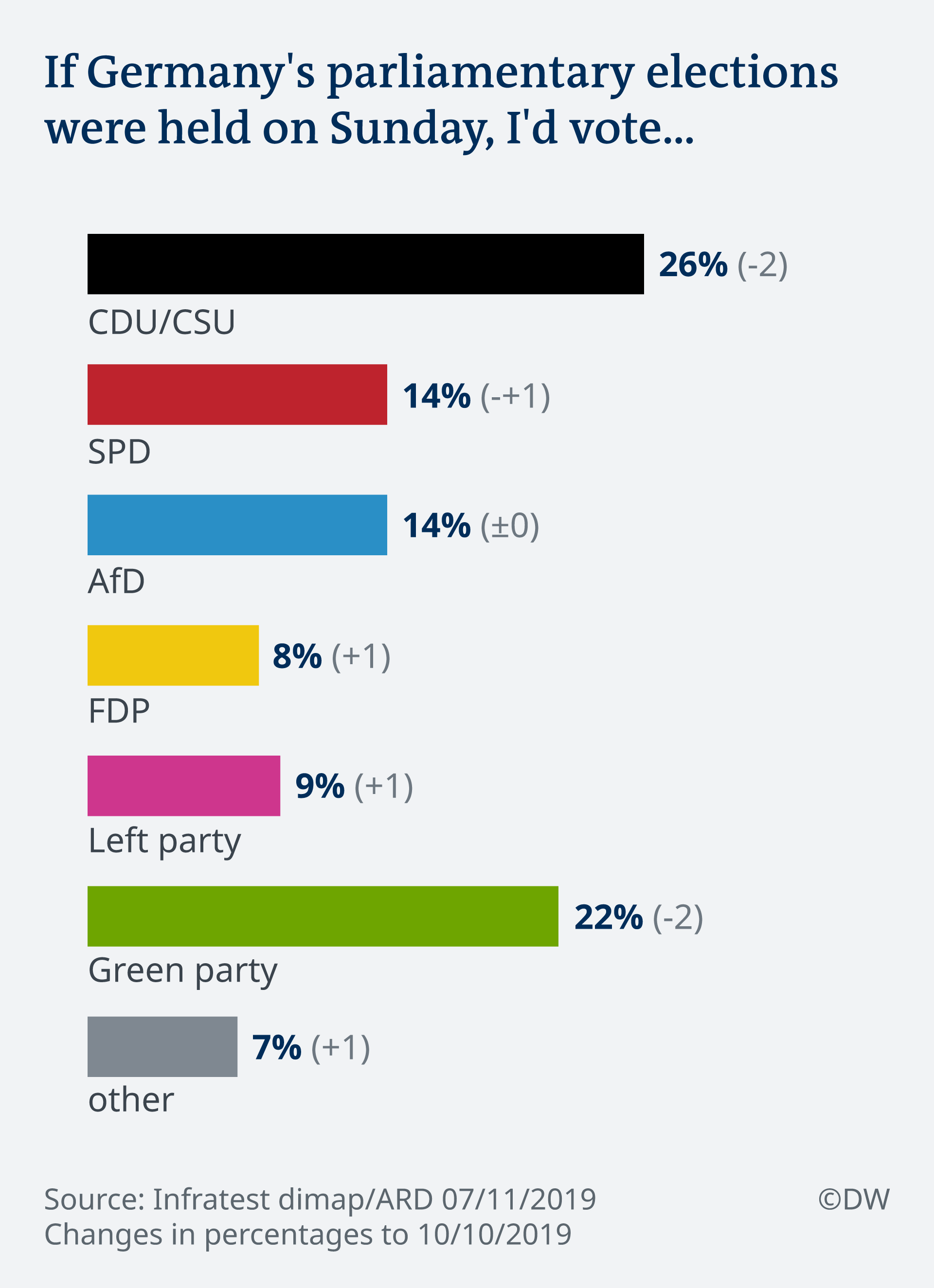 DeutschlandTrend national party popularity survey
