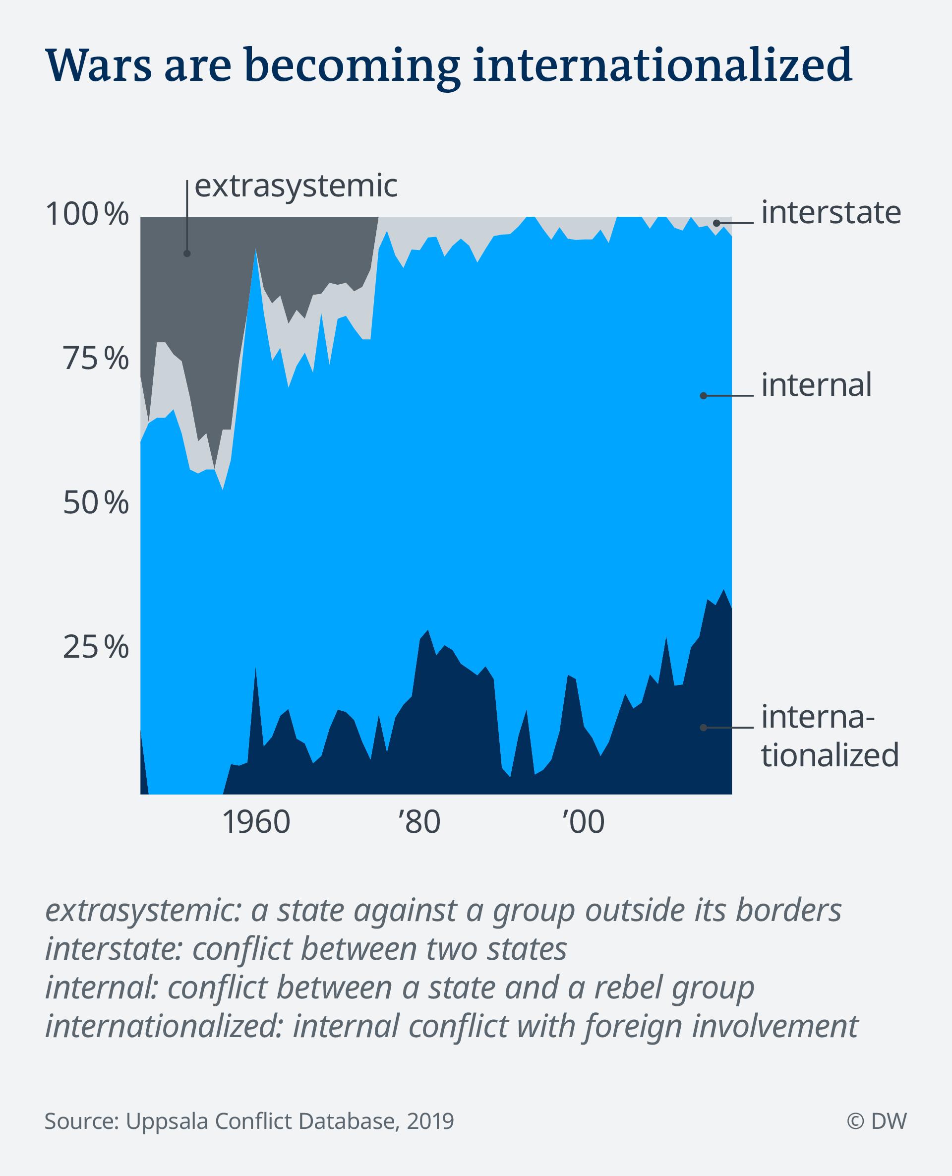 Data visualization war conflict mauerfall