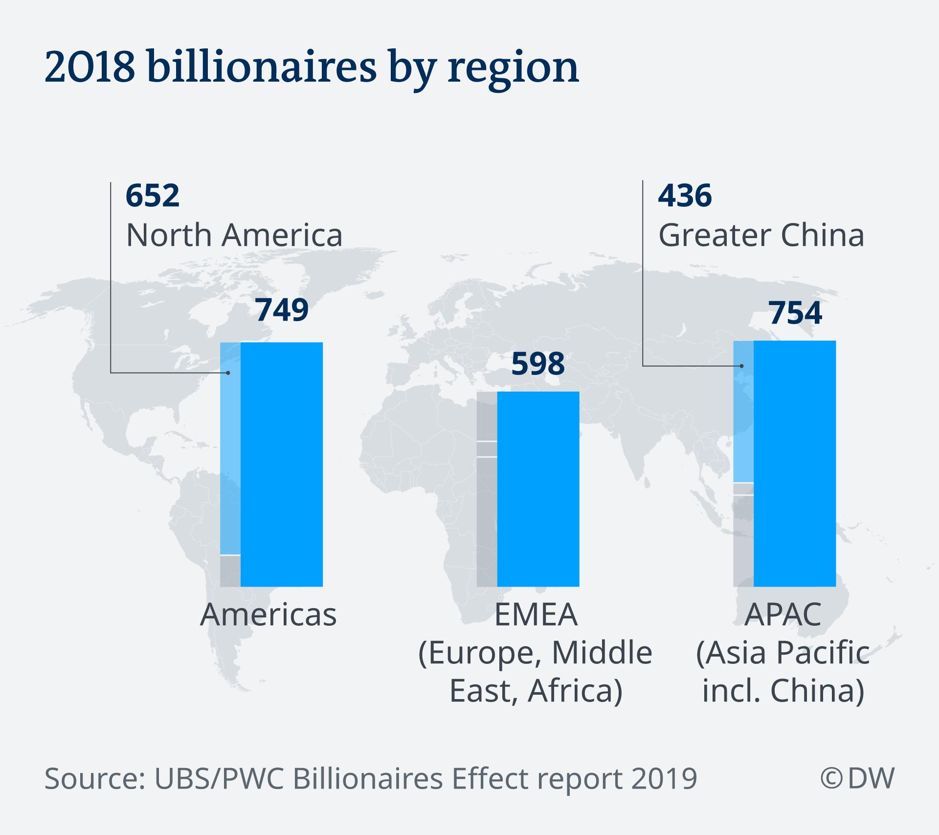 Infografik 2018 billionaires by region EN