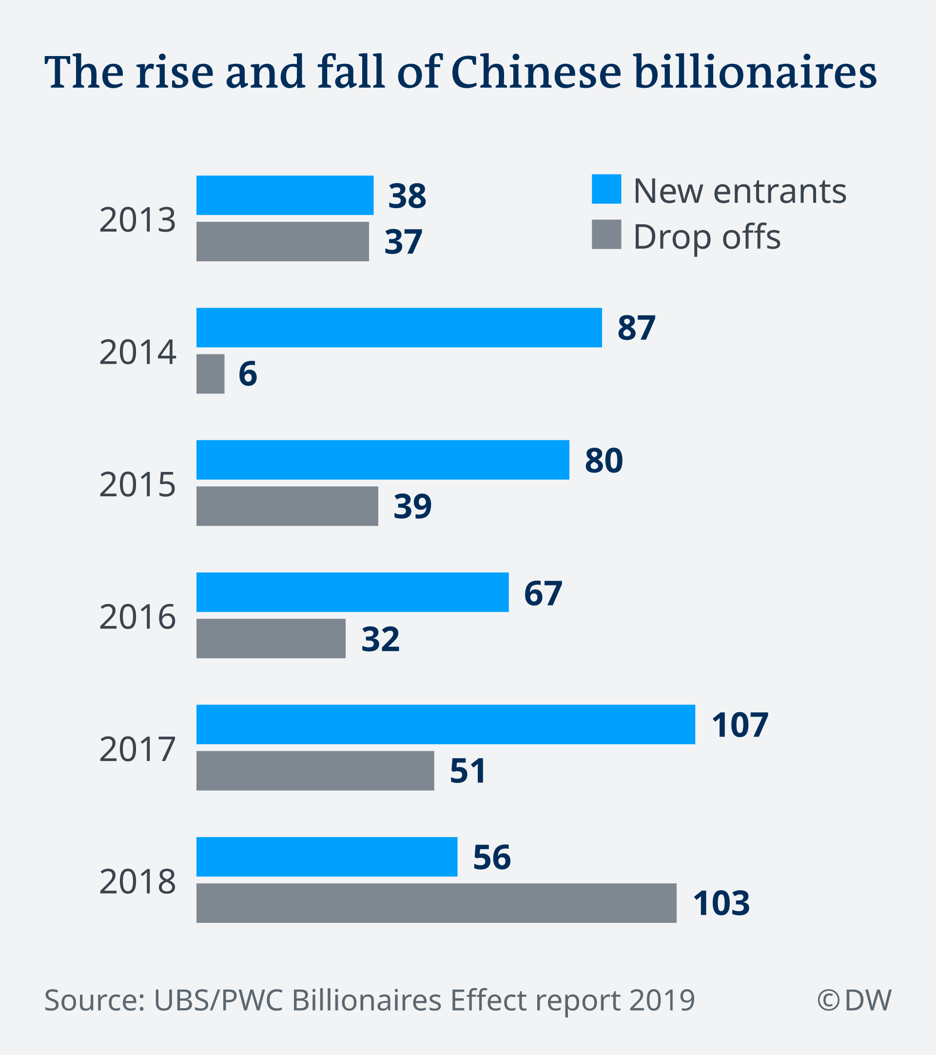 Infografik The rise and fall of Chinese billionaires EN