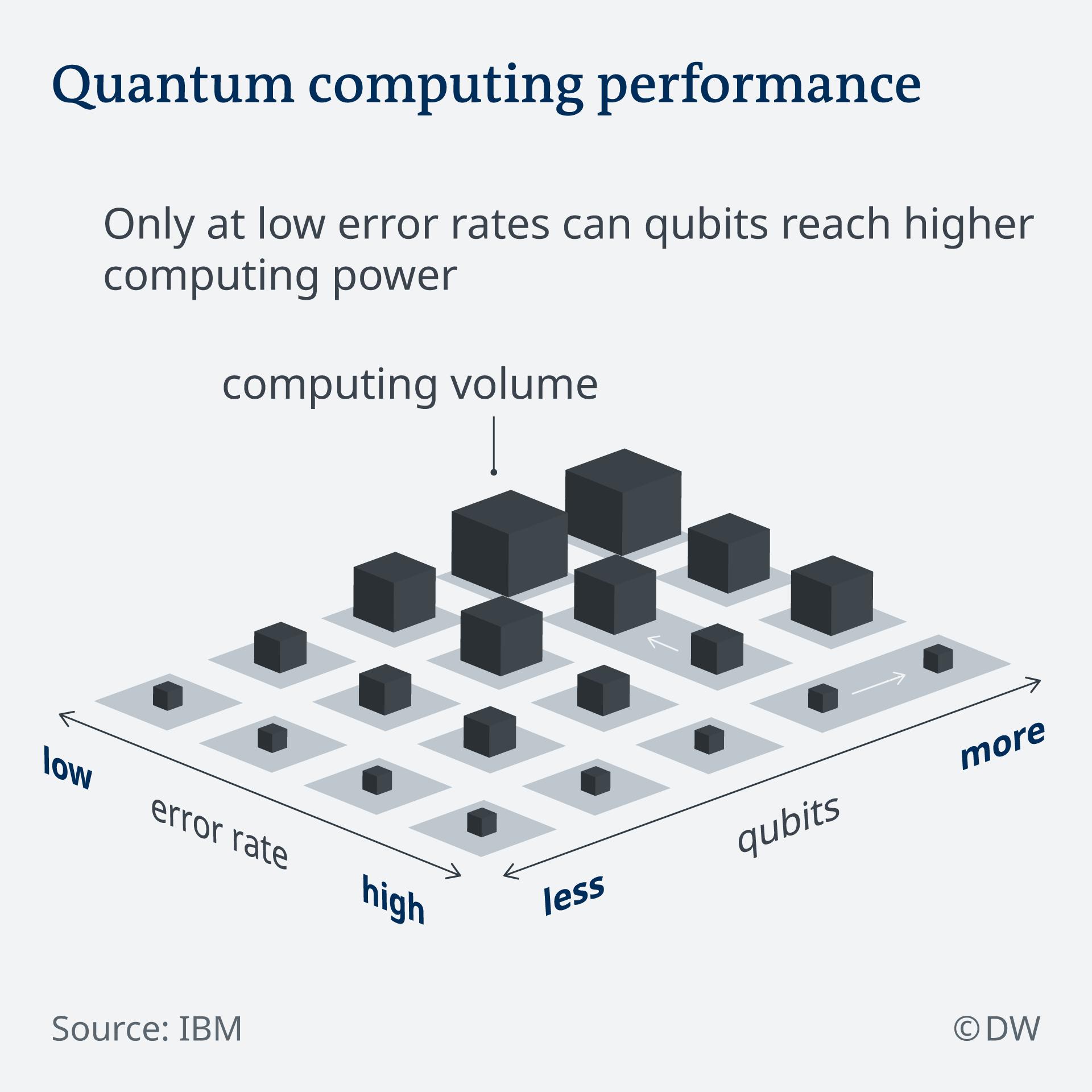 Infografik Quantencomputer EN