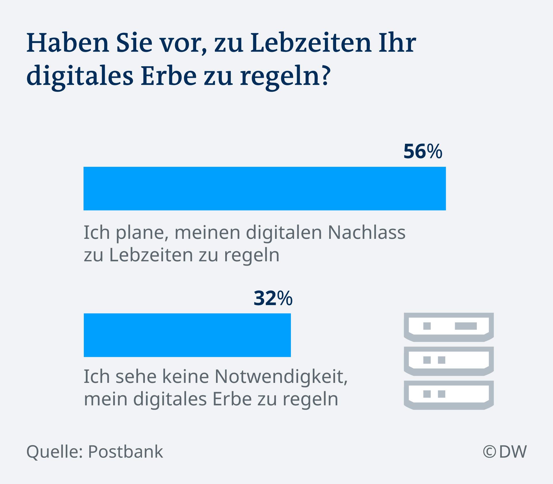 Infografik digitales Erbe DE