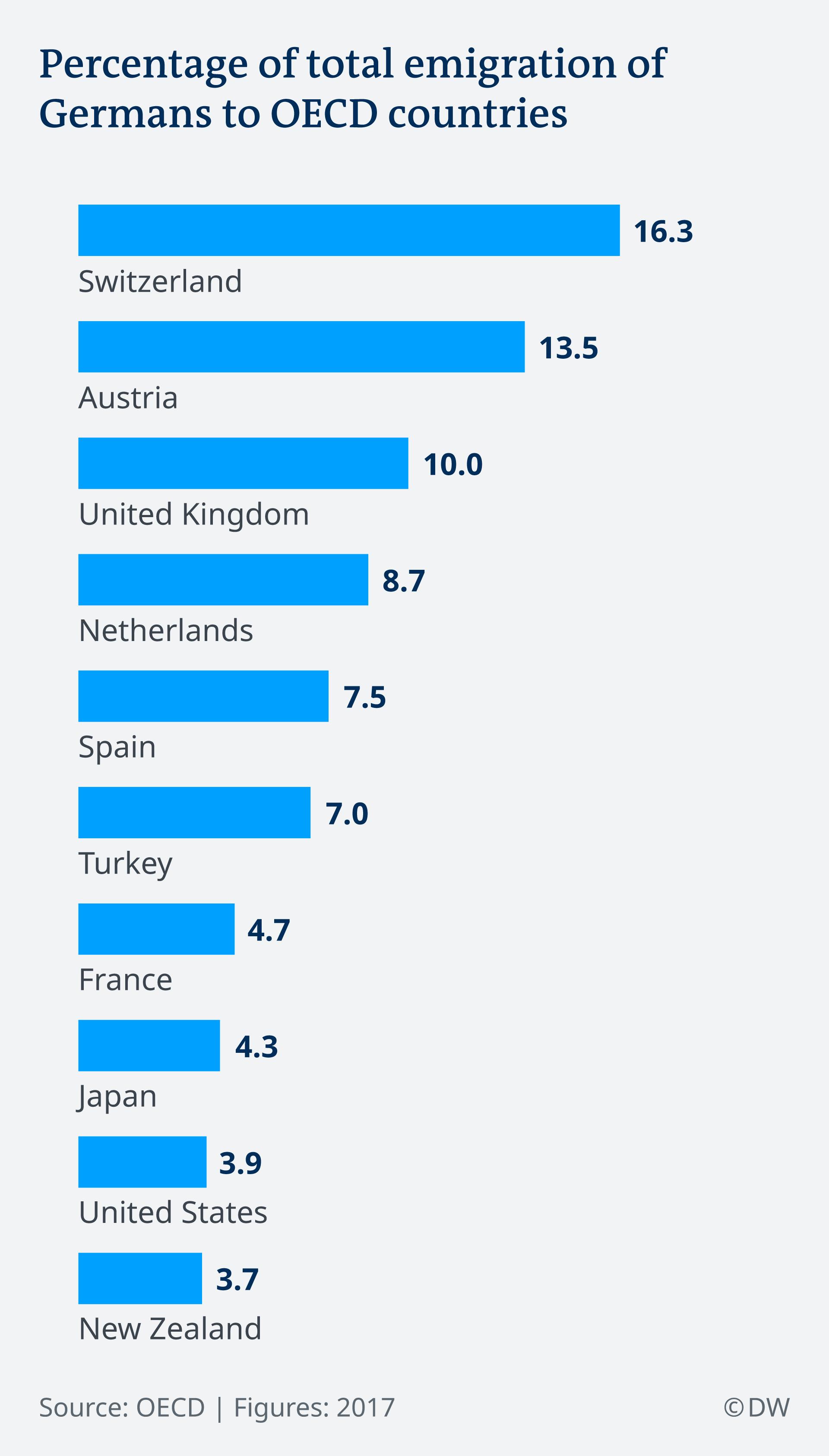 【ドイツ】毎年25万人のドイツ人が移民としてドイツを出て行く 移民先1位はスイス、2位オーストリア