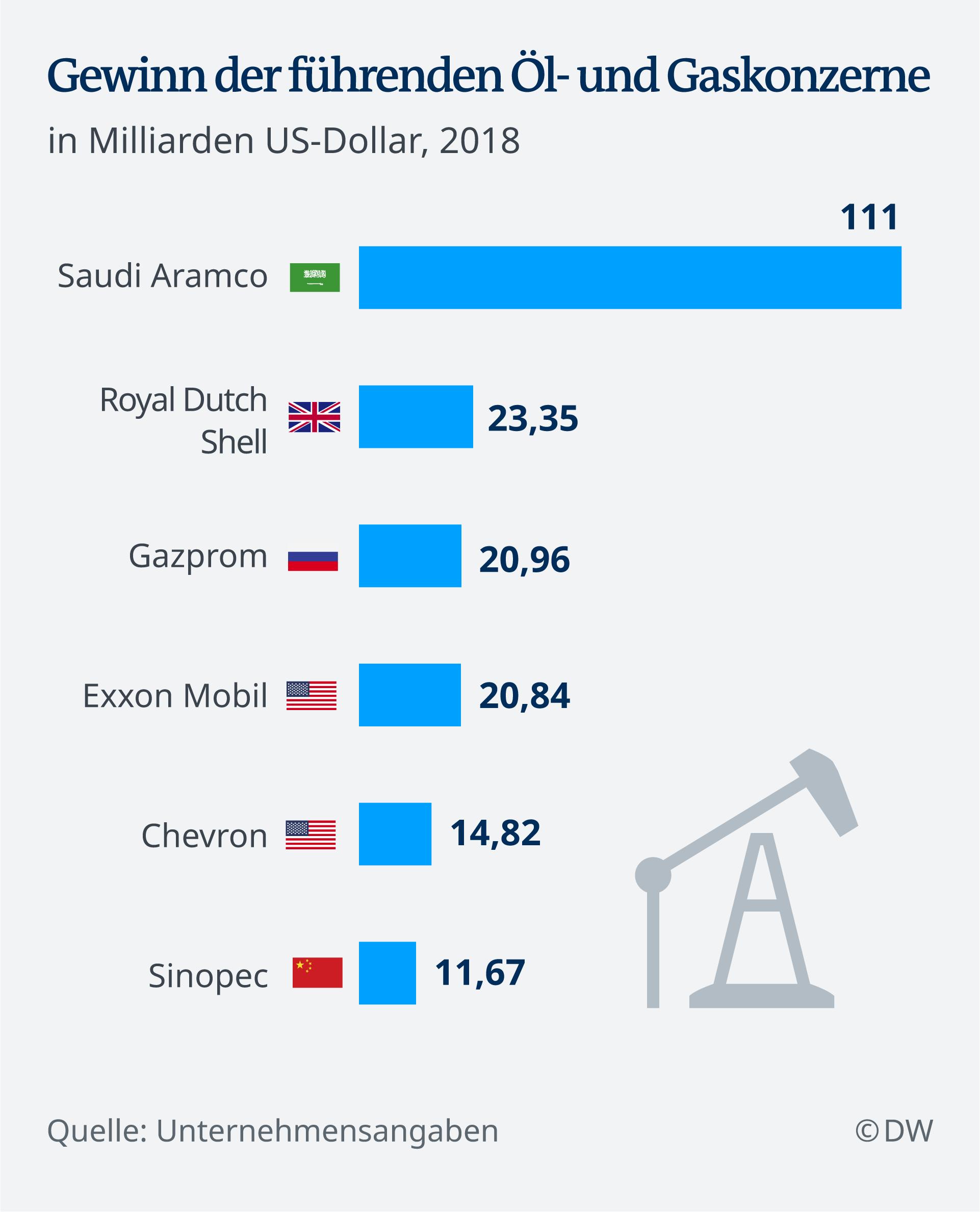 Dobit vodećih energetskih koncerna u milijardama američkih dolara u 2018. godini
