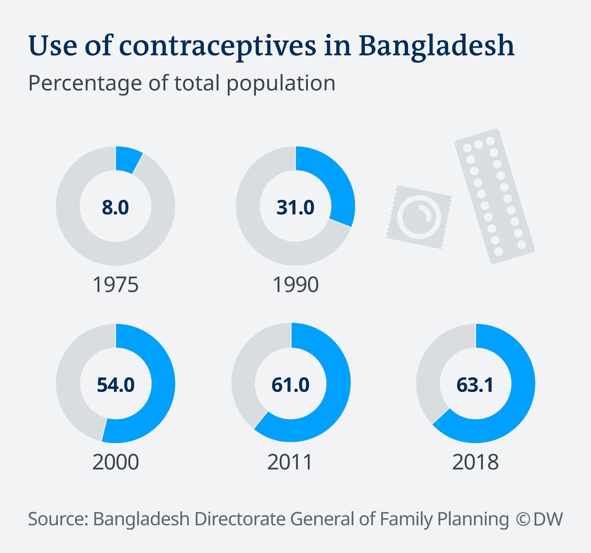 Infografik Verhütung Bangladesch EN