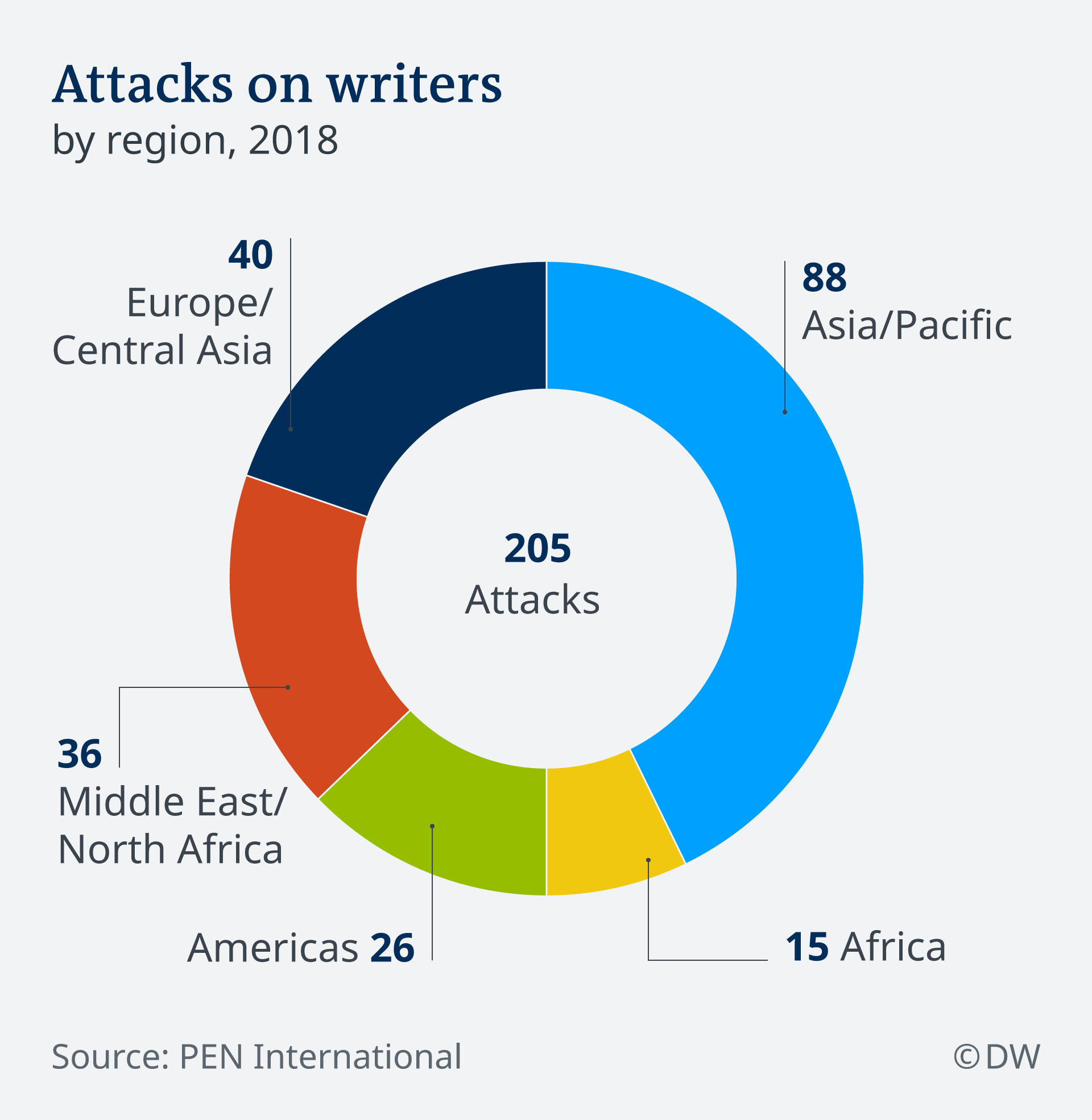 Infografik Angriffe auf Schriftsteller EN