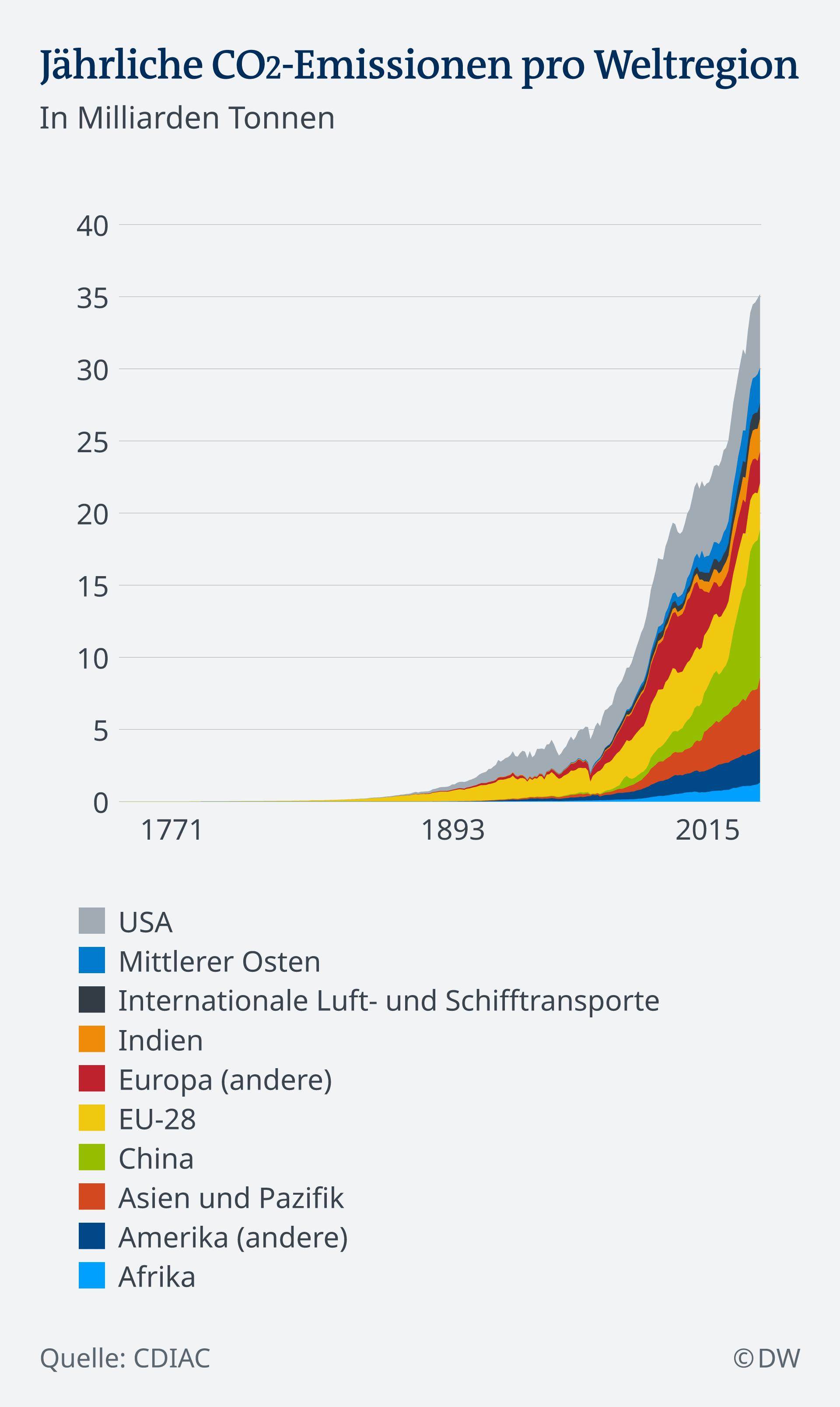 Količine emisije ugljen-dioksida koje godišnje emituju pojedini regioni ili zemlje (u milijardama tona)