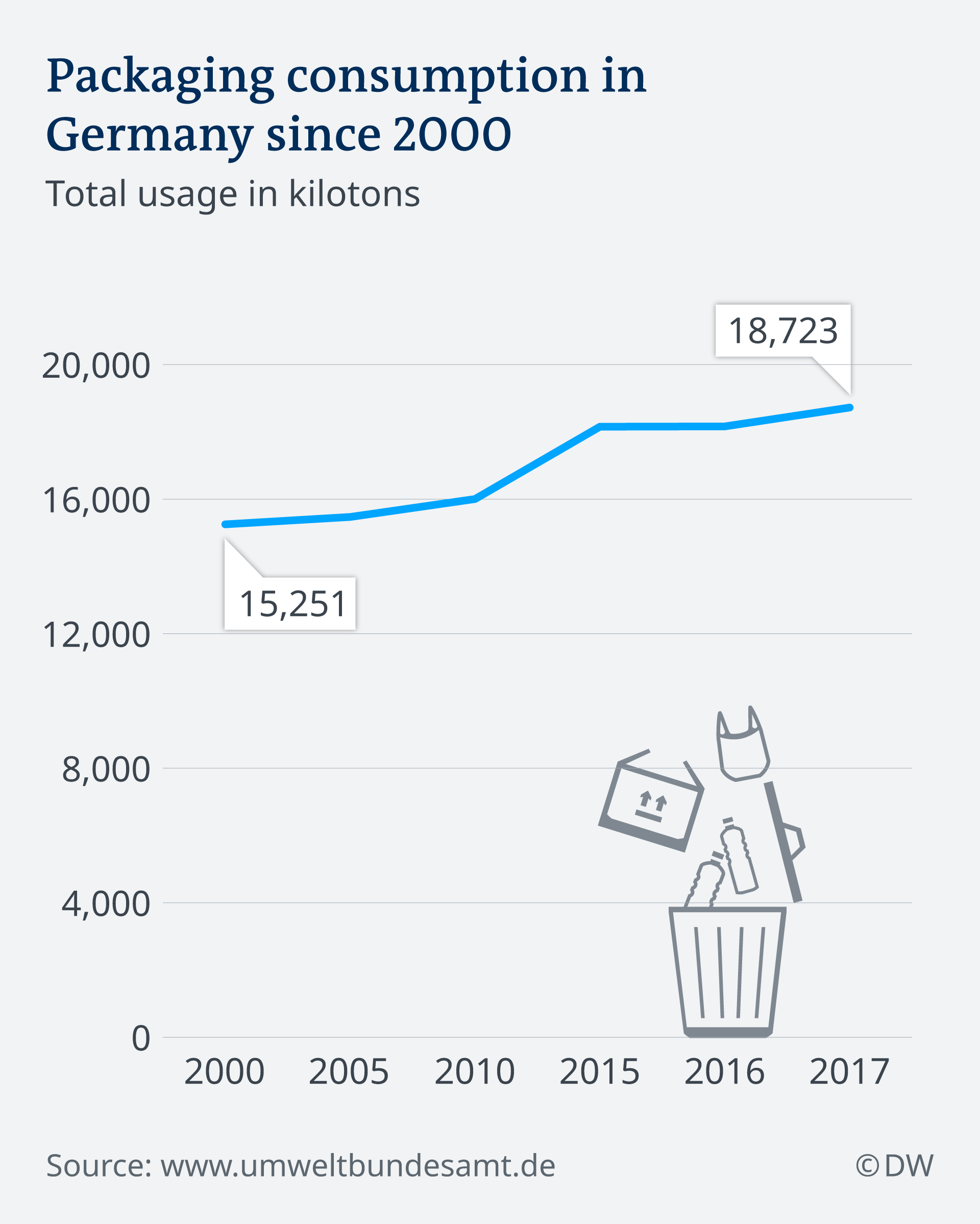 Graphic showing rise in packaging usage in Germany until 2017