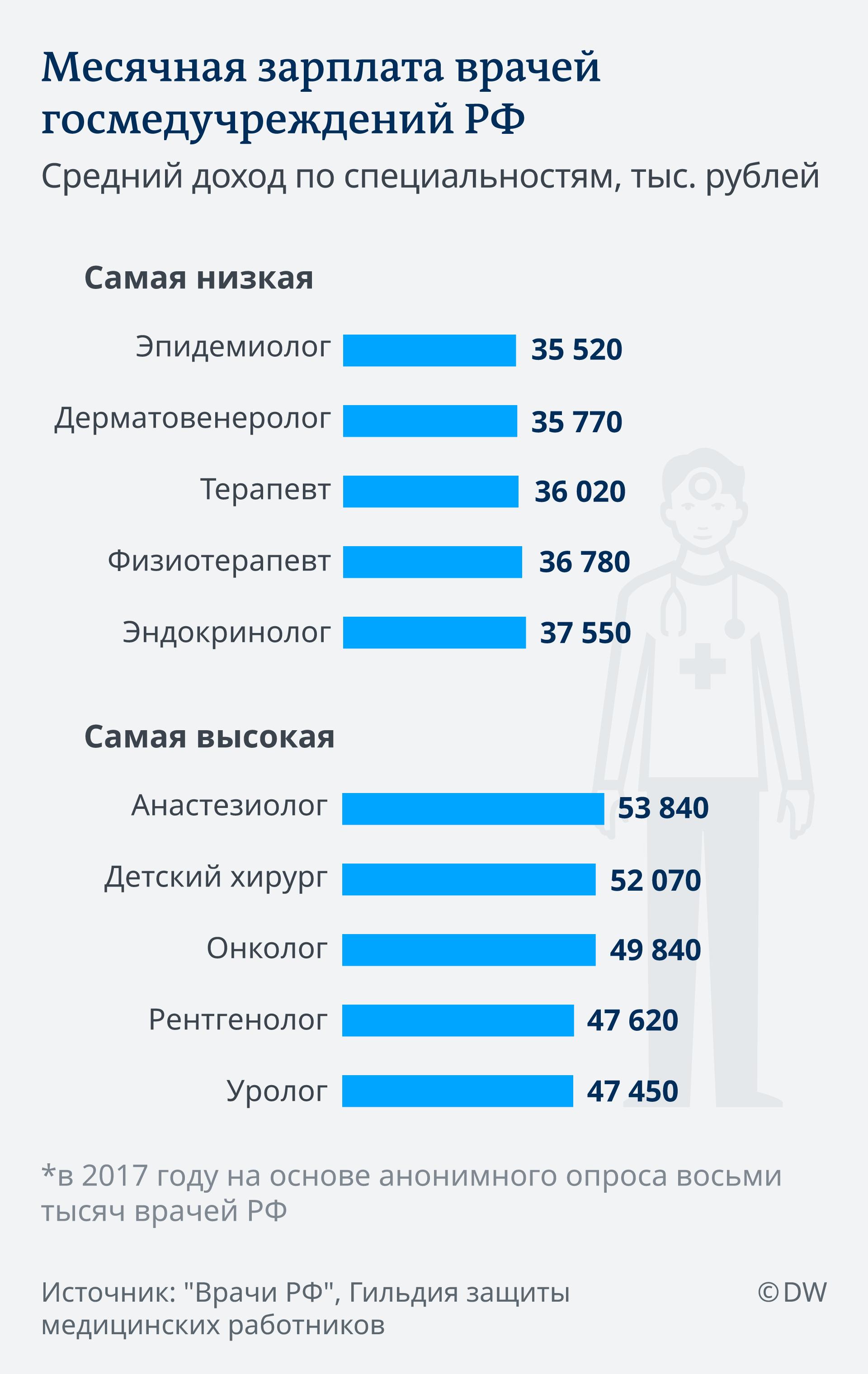 Infografik Höchste und niedrigste Arzteinkommen in Russland RU