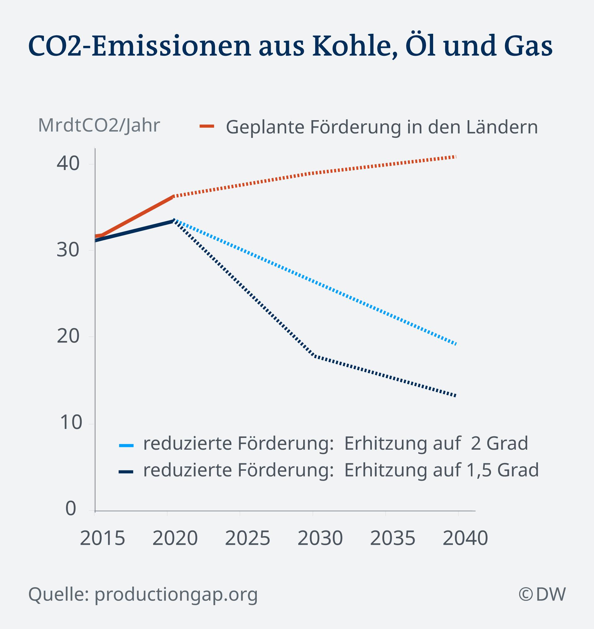 Infografik CO2 Emissionen aus Kohle Öl und Gas