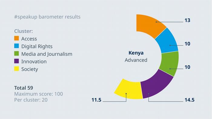 Le speakup barometer de la DW permet de connaître l'état de la liberté d'expression dans le monde.