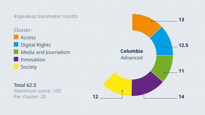 speakup barometer - Ländervergleich