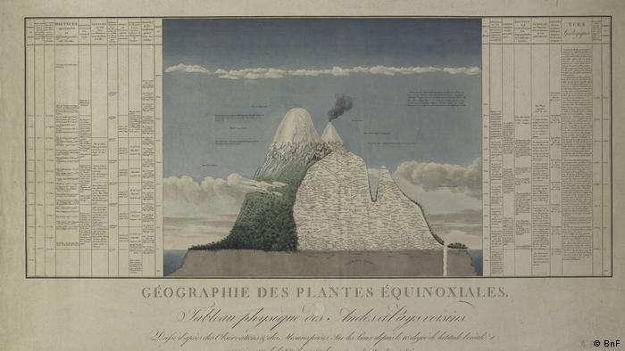 A drawing of the Andes from the exhibition Wilhelm und Alexander von Humboldt im DHM. (BnF)
