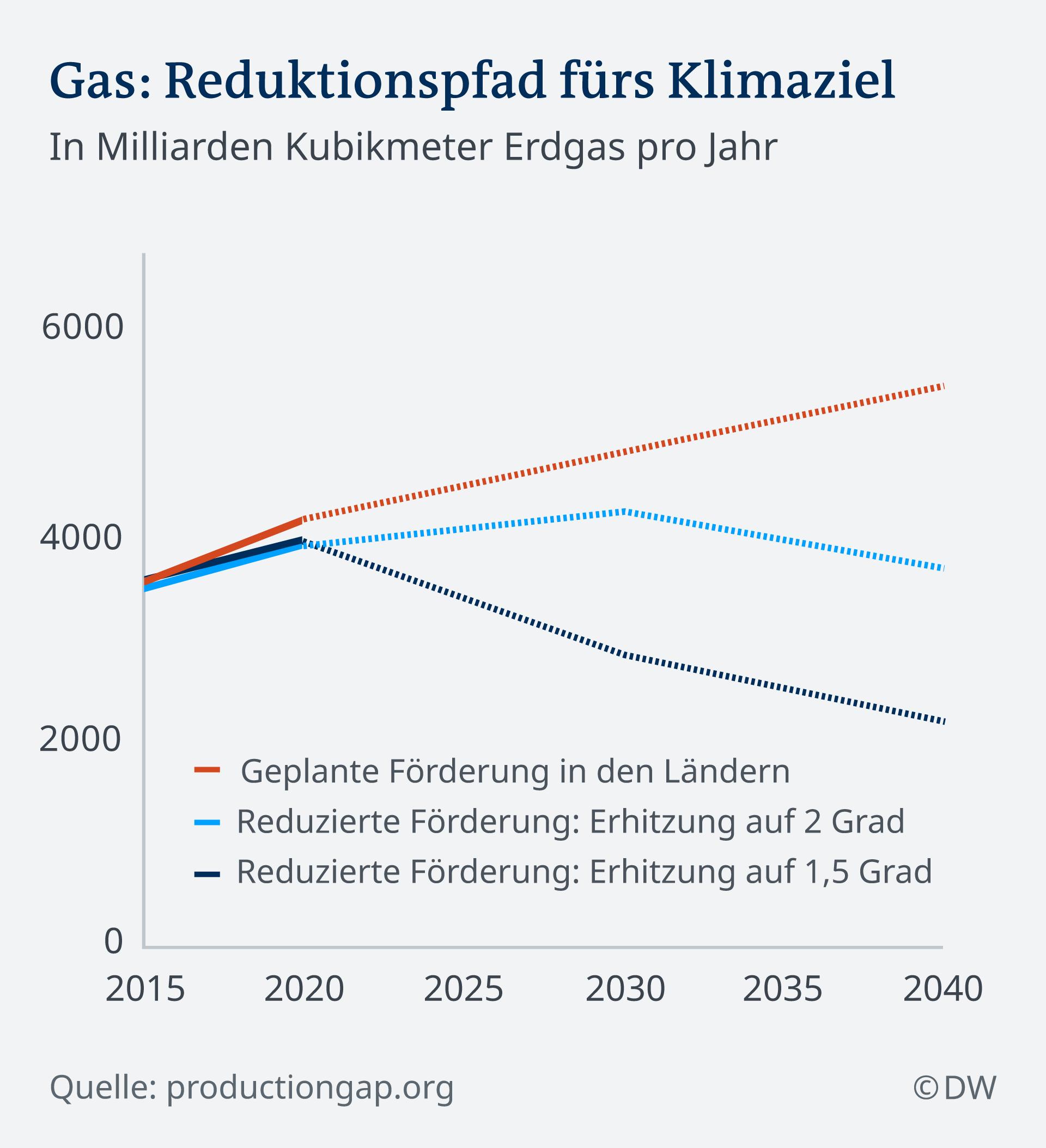 Infografik Klimaziele Gas DE ***Sperrfrist: 20.11.2019 06:00 CET***