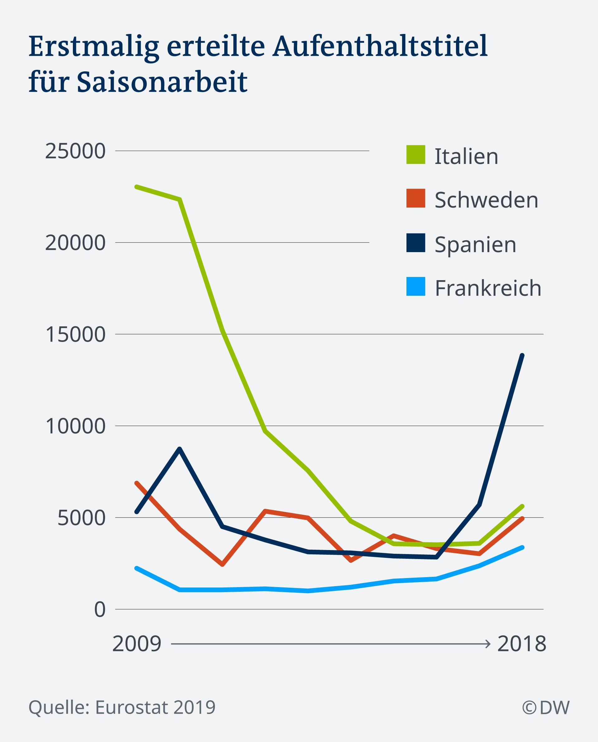 (Sperrfrist) Infografik Erstmalig erteilte Aufenthaltstitel für Saisonarbeit DE
