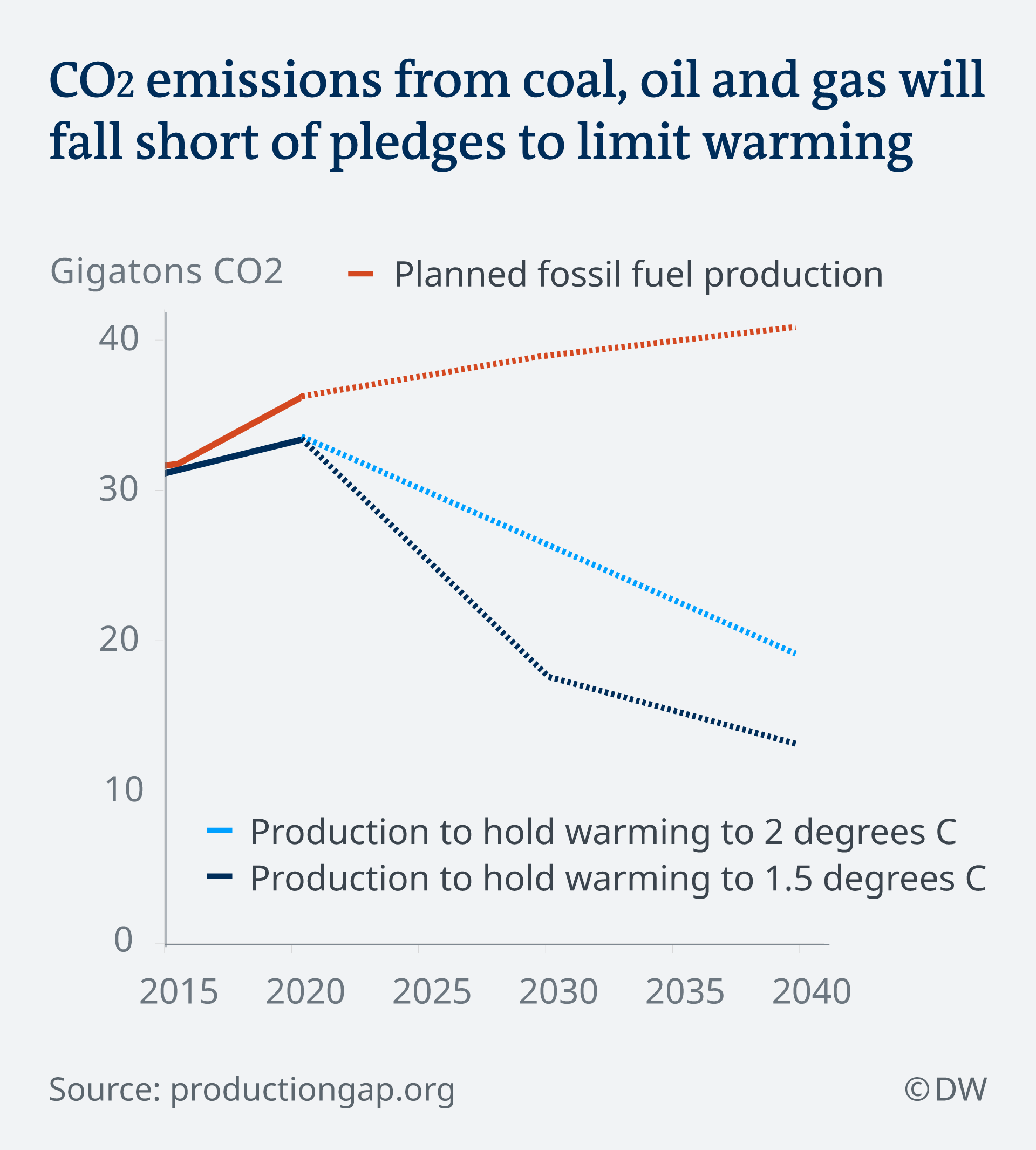 Graphic depicting CO2 emissions from coal, oil and gas