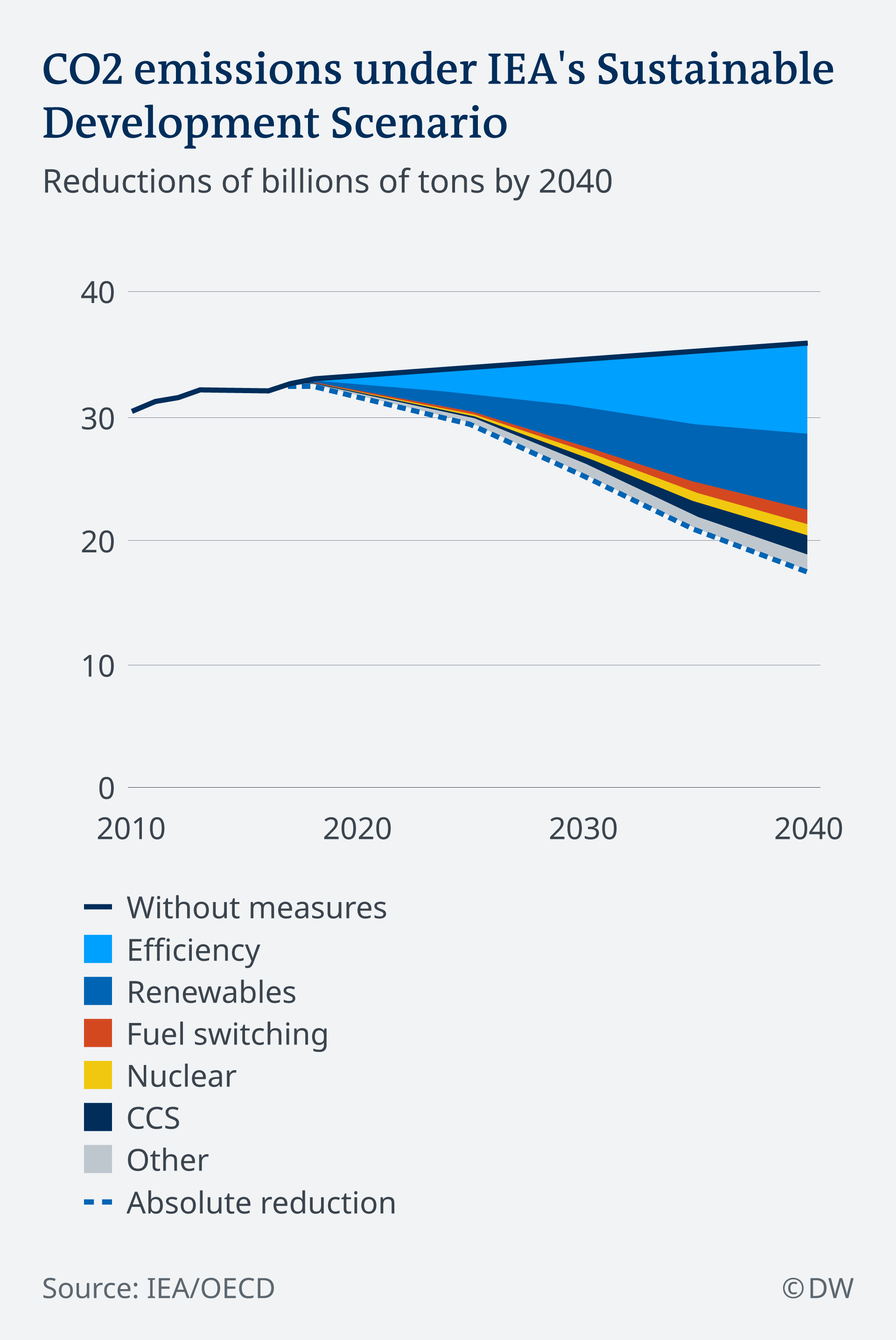 Infografik IEA-Szenario für Emissionsminderung EN