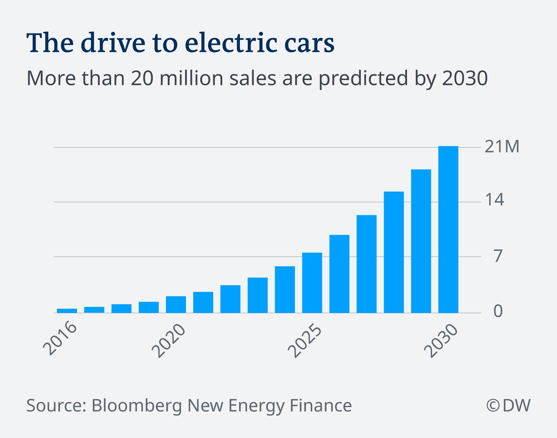 Infografik Schätzung Verkauf E-Autos 2016-2040 EN
