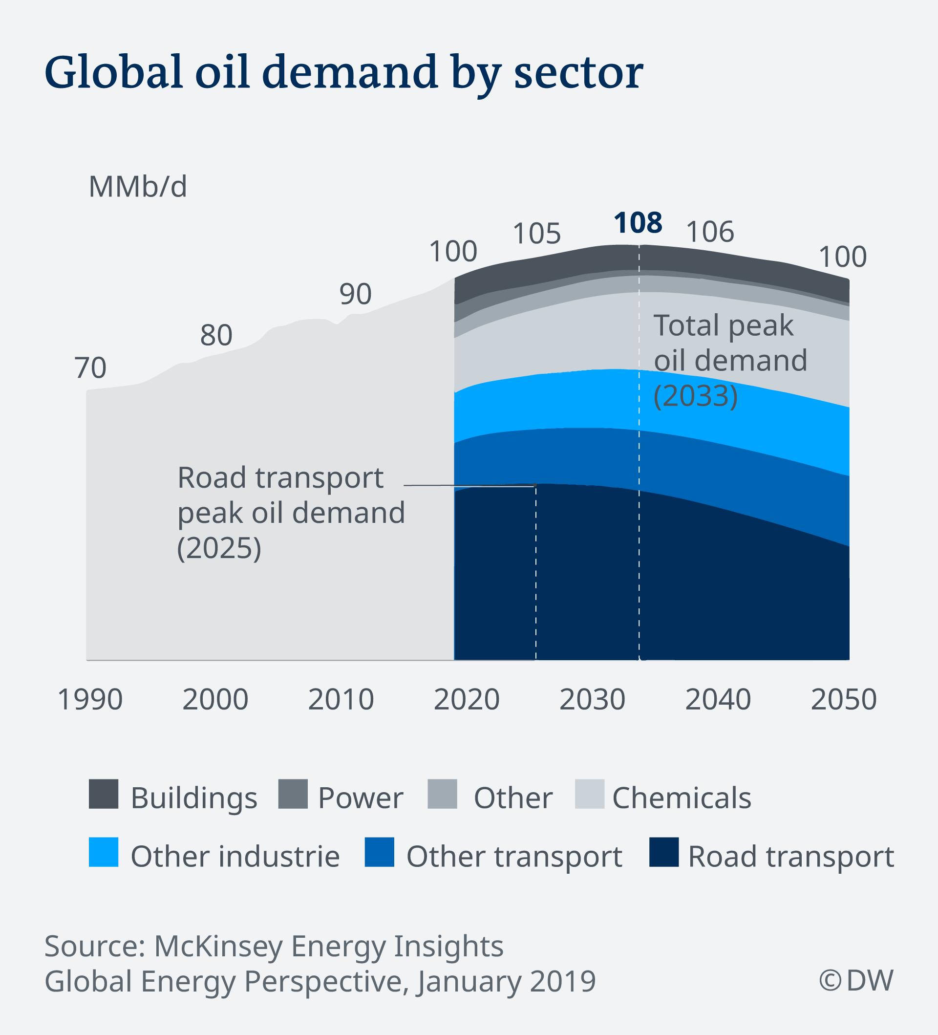 Infografik Ölbedarf nach Sektor EN