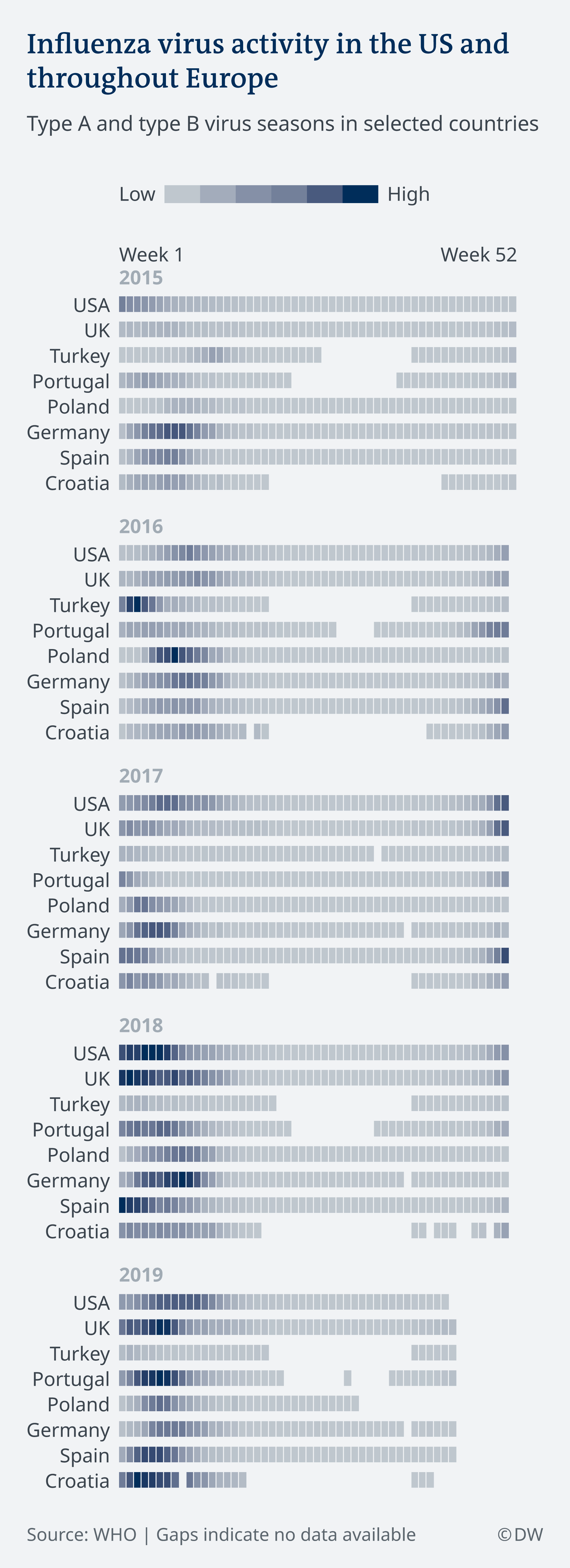 Infografik Grippe Virus Ländervergleich 2015-2019 EN