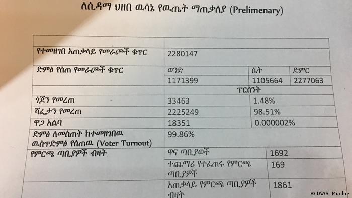 Äthiopien Sidama stimmen für Teil-Autonomie (DW/S. Muchie)