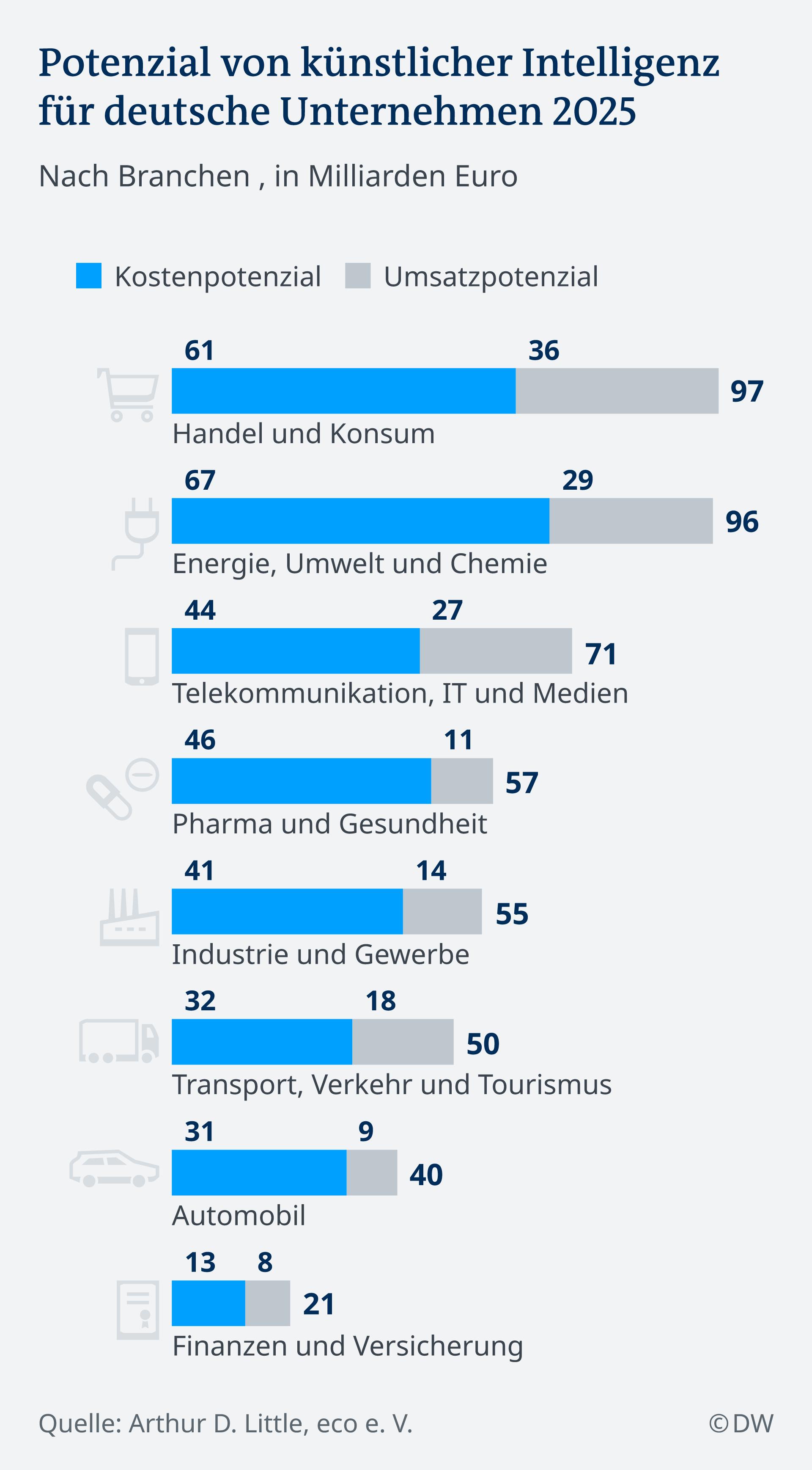 Infografik künstlicher Intelligenz Potenzial nach Branchen DE
