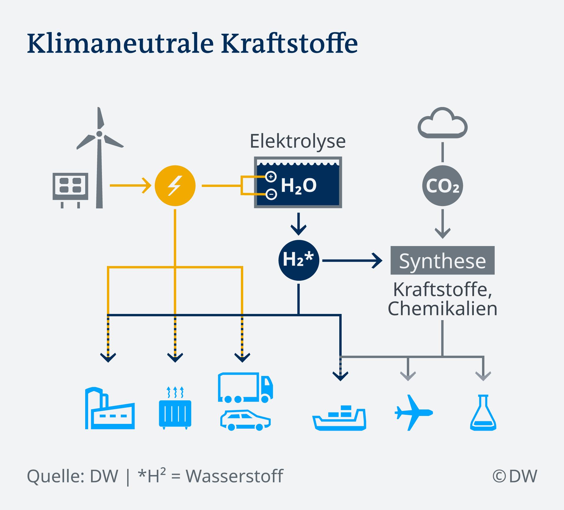 Infografik Klimaneutrale Kraftstoffe DE