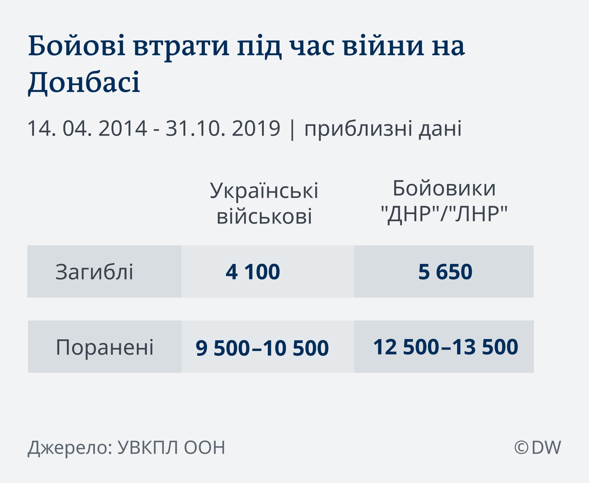 Статистика жертв війни на Донбасі